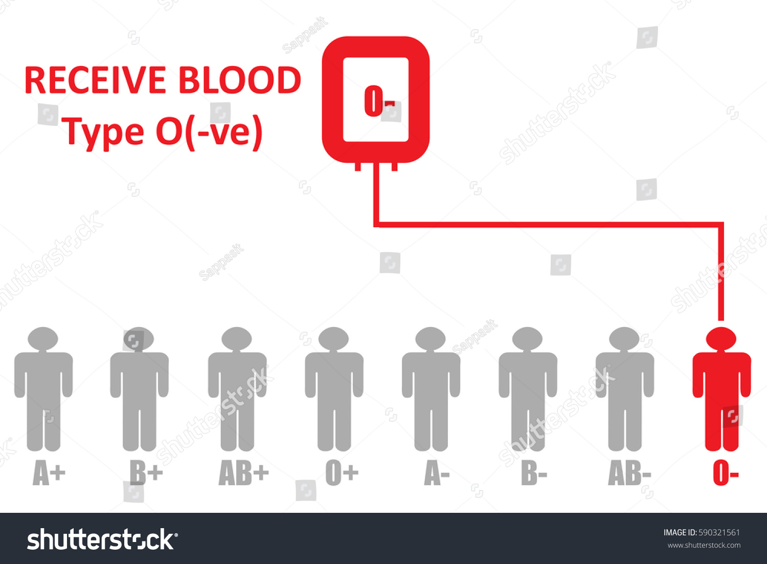Blood donationblood group type o negative stock illustration blood donationblood group type o negative can receive blood from pooptronica