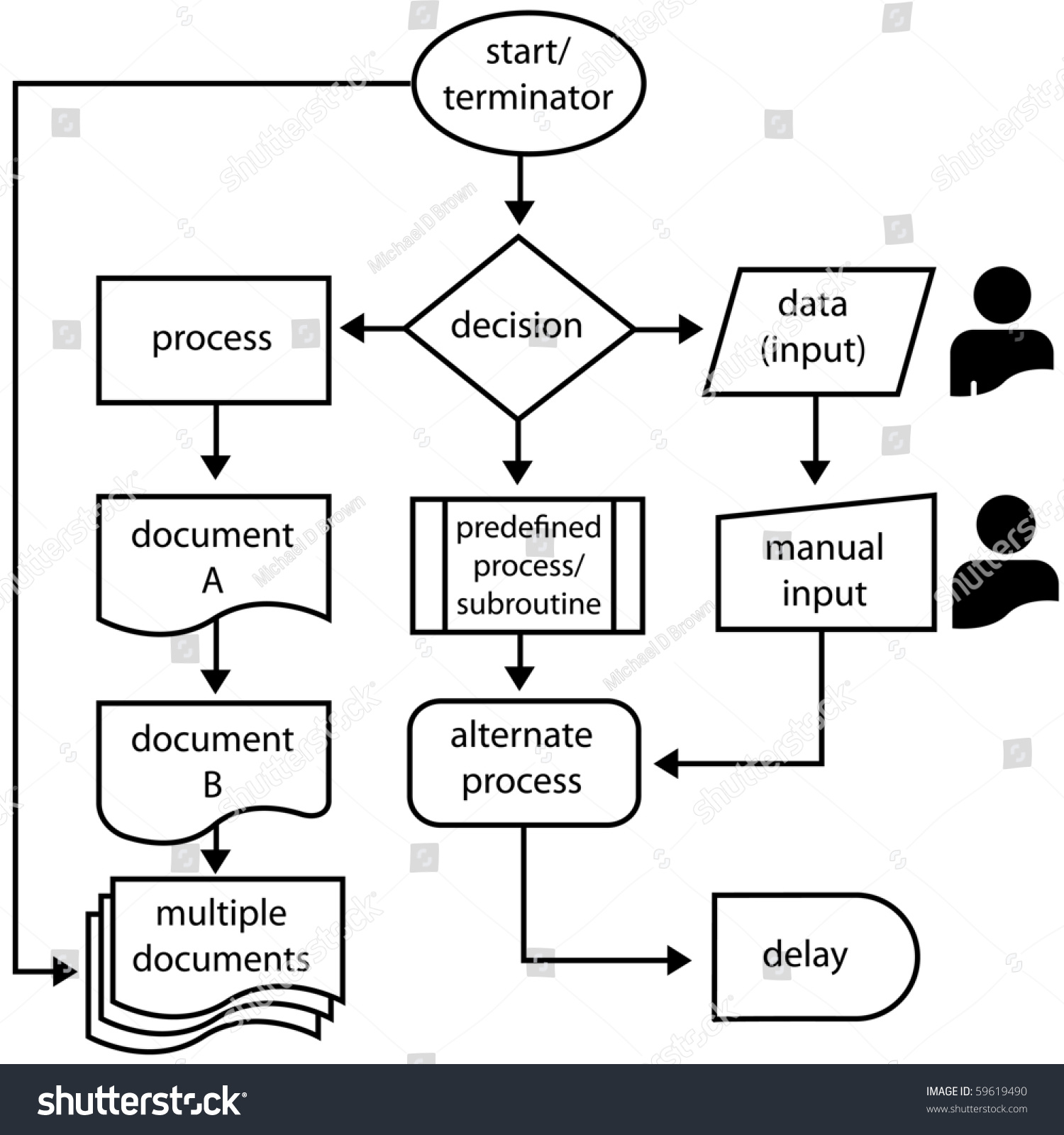 Flowchart Symbols with labels and Flow Arrows for computer and process  management.