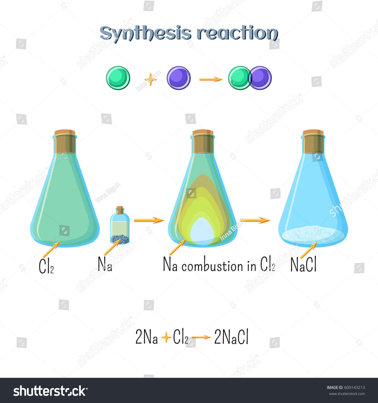 Synthesis Reaction Sodium Chloride Formation Sodium Stock Vector