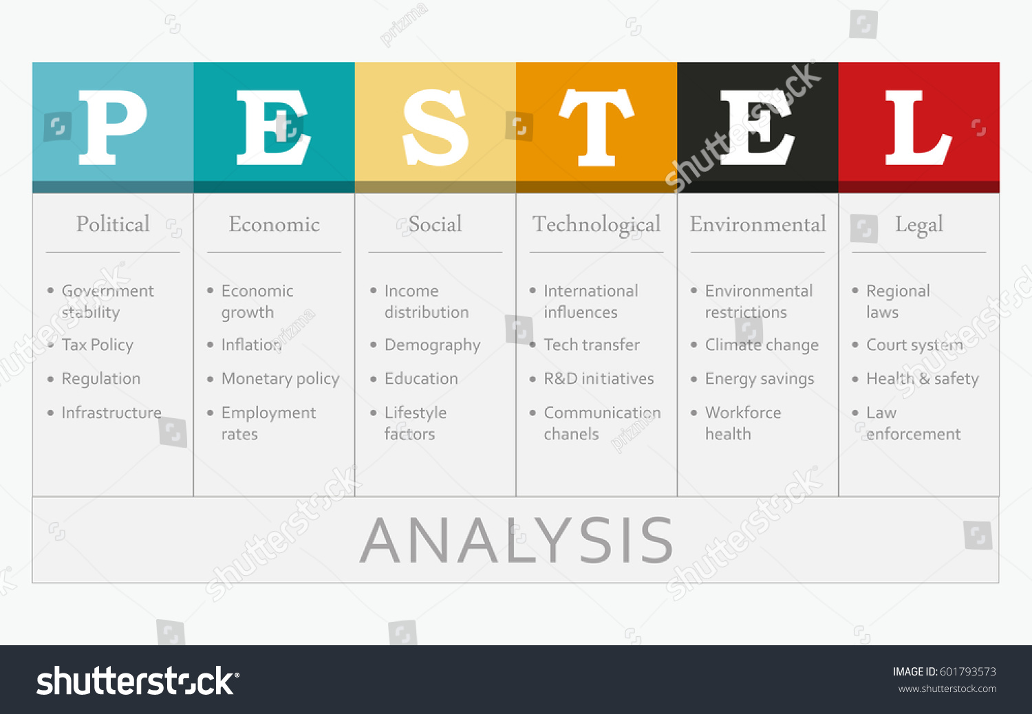 pestel analysis concept table objectives stock vector