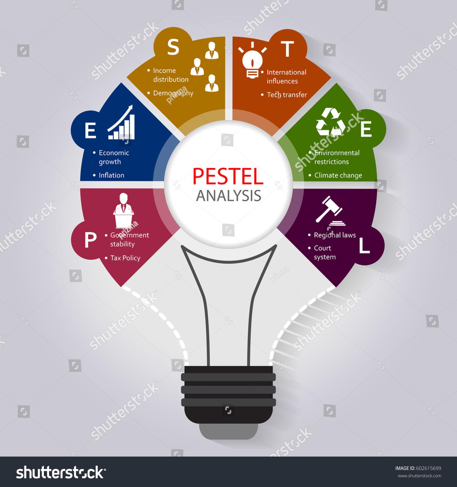 political environment analysis Mcdonald's pestel/pestle analysis & case study on political, economic, social, technological, ecological & legal external factors in the remote environment.