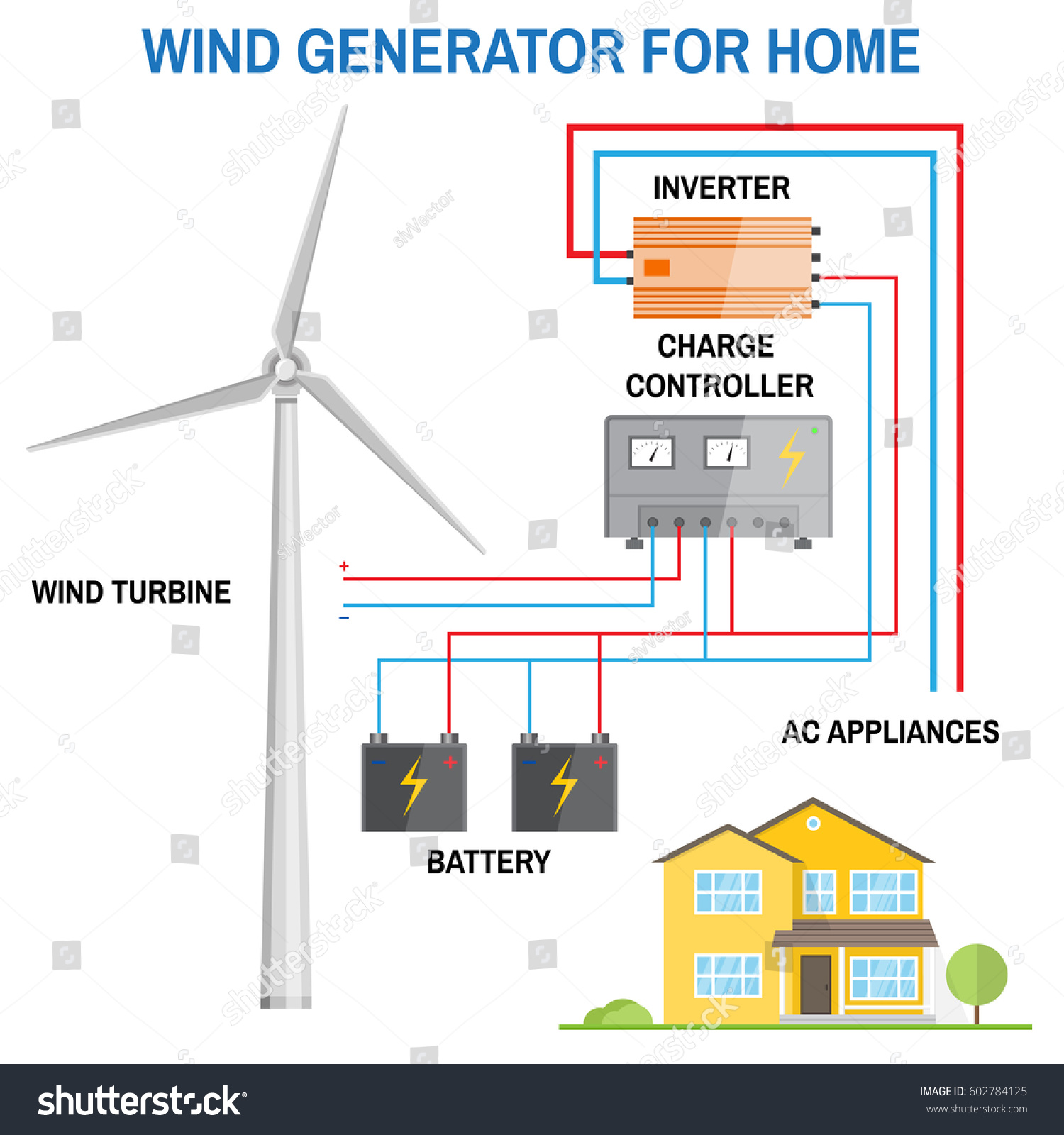 Wind Generator Home Renewable Energy Concept Stock Vector