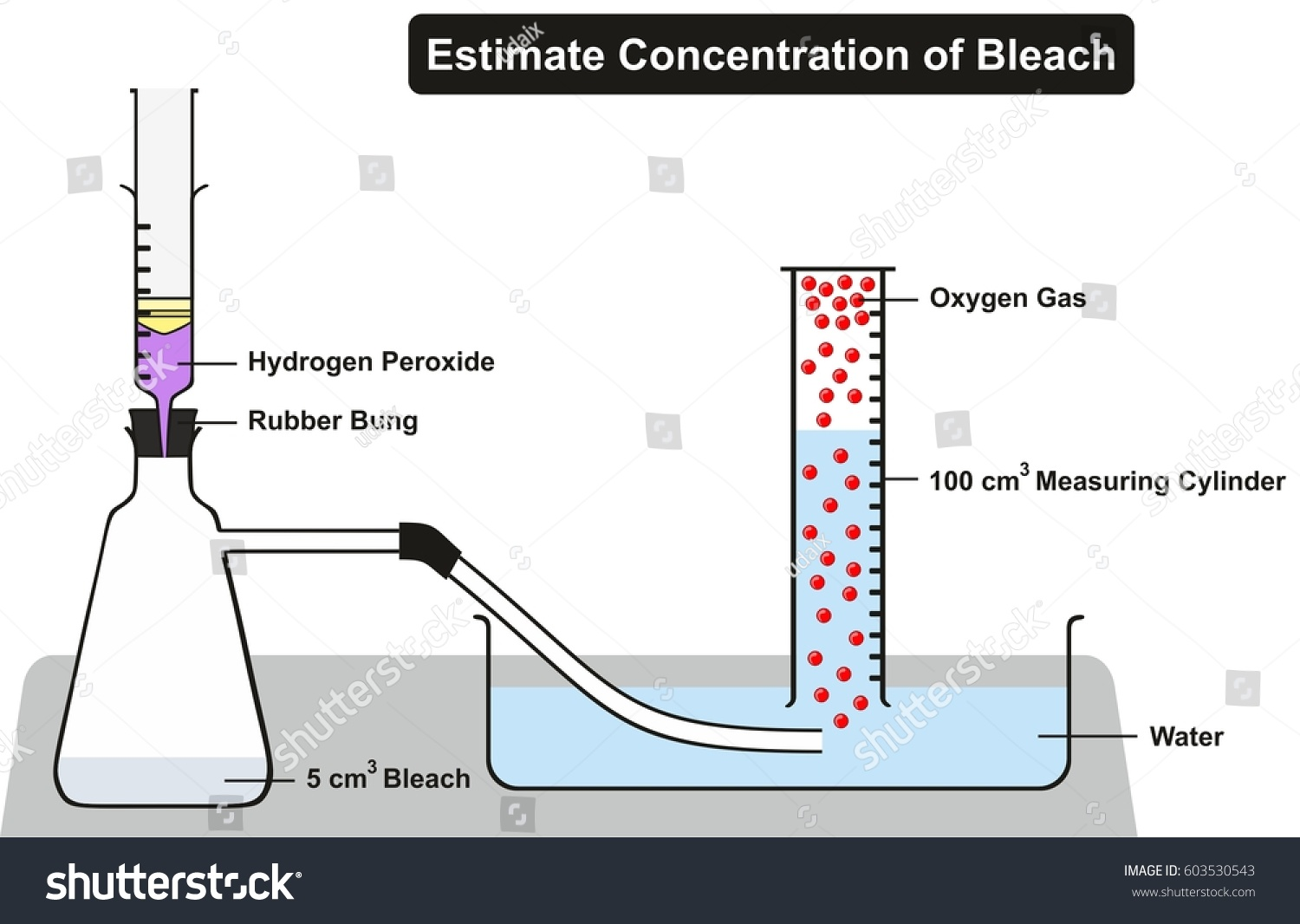 how different concentrations of hydrogen peroxide This erumor lists a number of different uses for hydrogen peroxide from using the fda issued a warning about the high strength hydrogen the concentrations are.