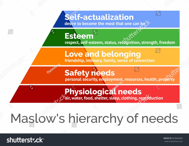 maslow s hierarchy of needs in china A maslow's hierarchy of needs analysis of social networking services continuance huanhuan cao, jinhu jiang, lih-bin oh, hao li, xiuwu liao and zhiwu chen.