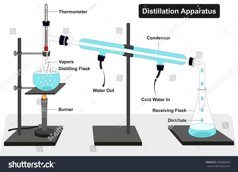 royalty free stock illustration of distillation apparatus diagram rh shutterstock com distillation apparatus drawing distillation apparatus labelled diagram