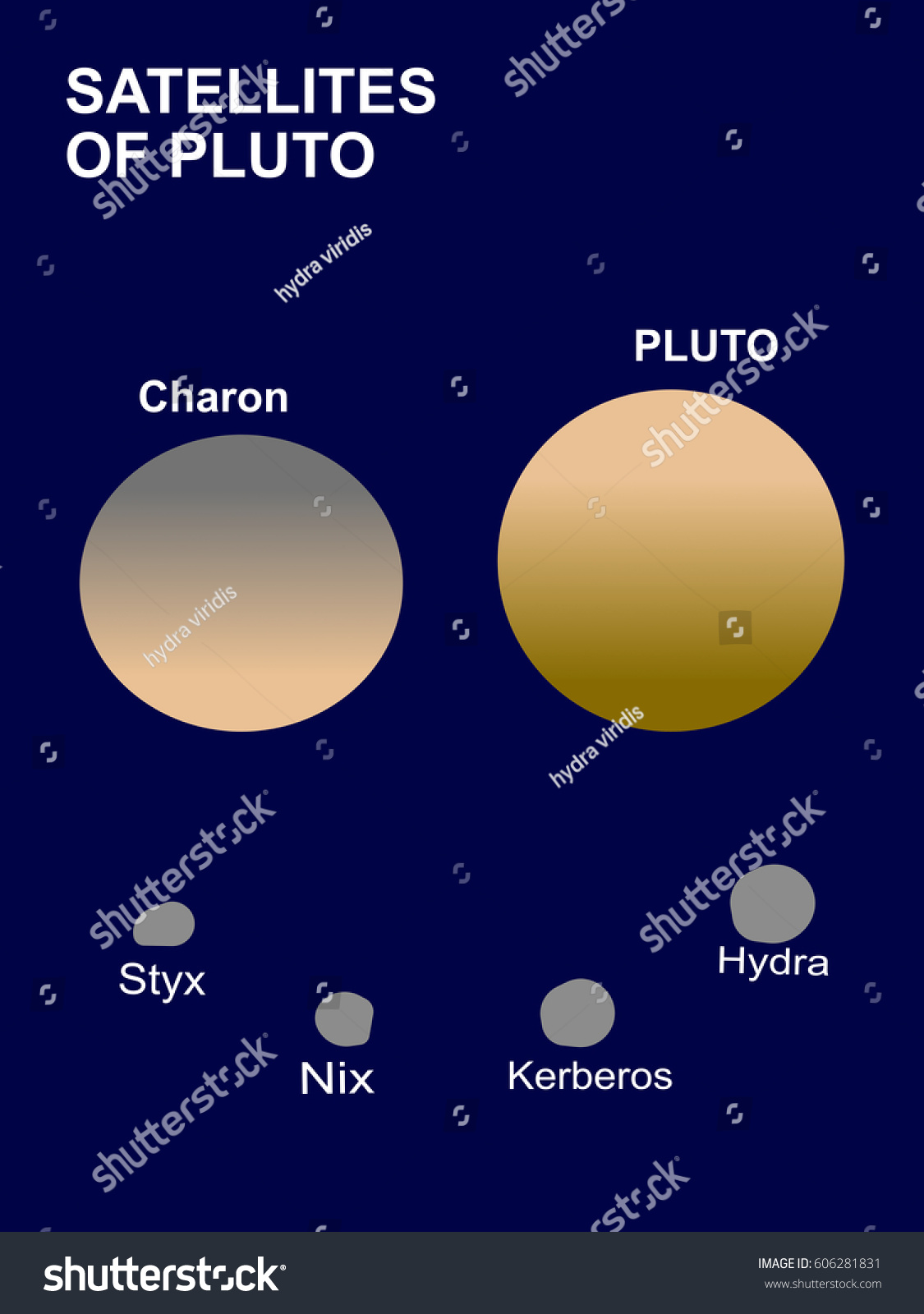 Pluto dwarf planet solar system satellites stock illustration pluto a dwarf planet of the solar system and its satellites or moons charon publicscrutiny Choice Image