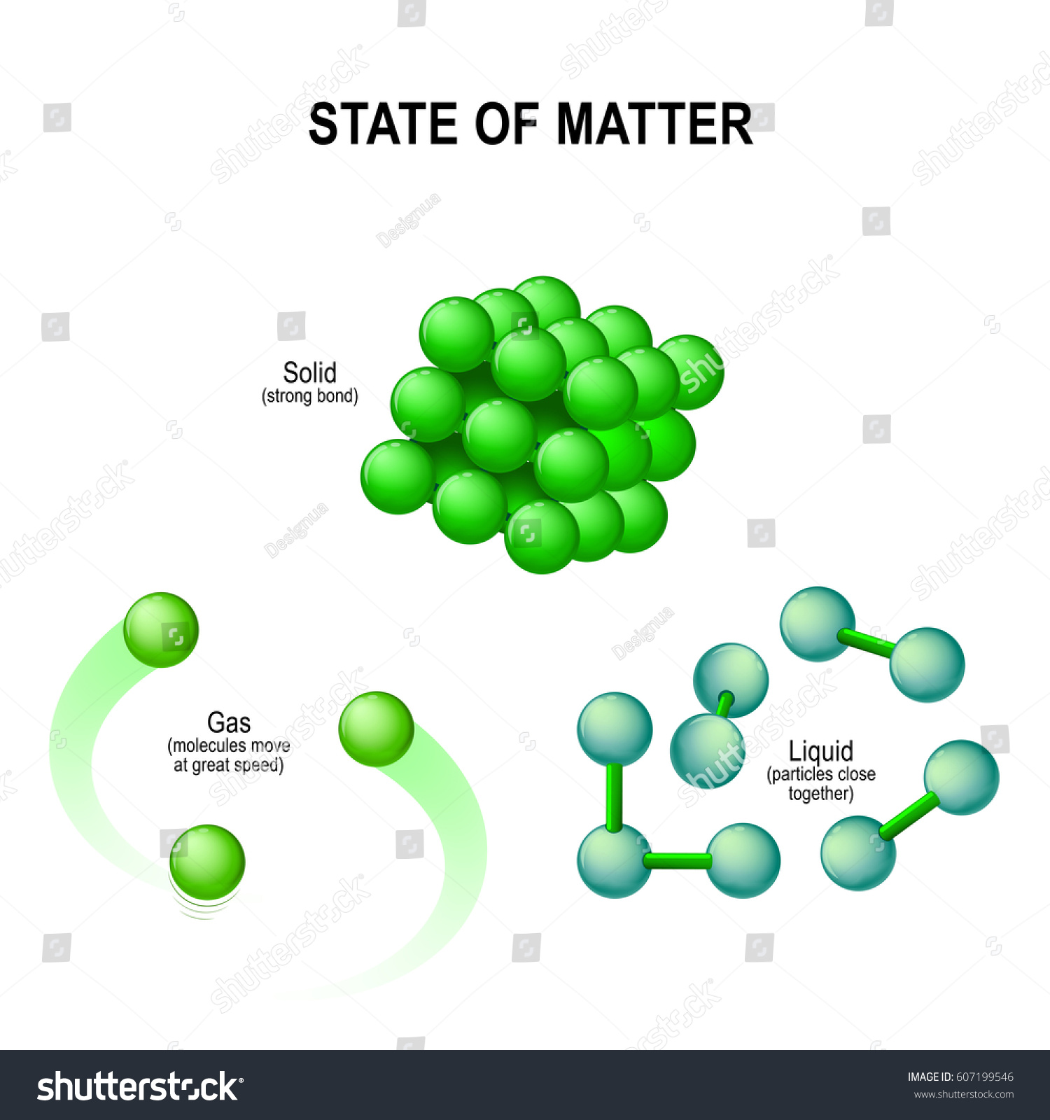 states matter example water solid ice stock vector royalty free rh shutterstock com Water Molecule Shape Simple Compound Structure H2O