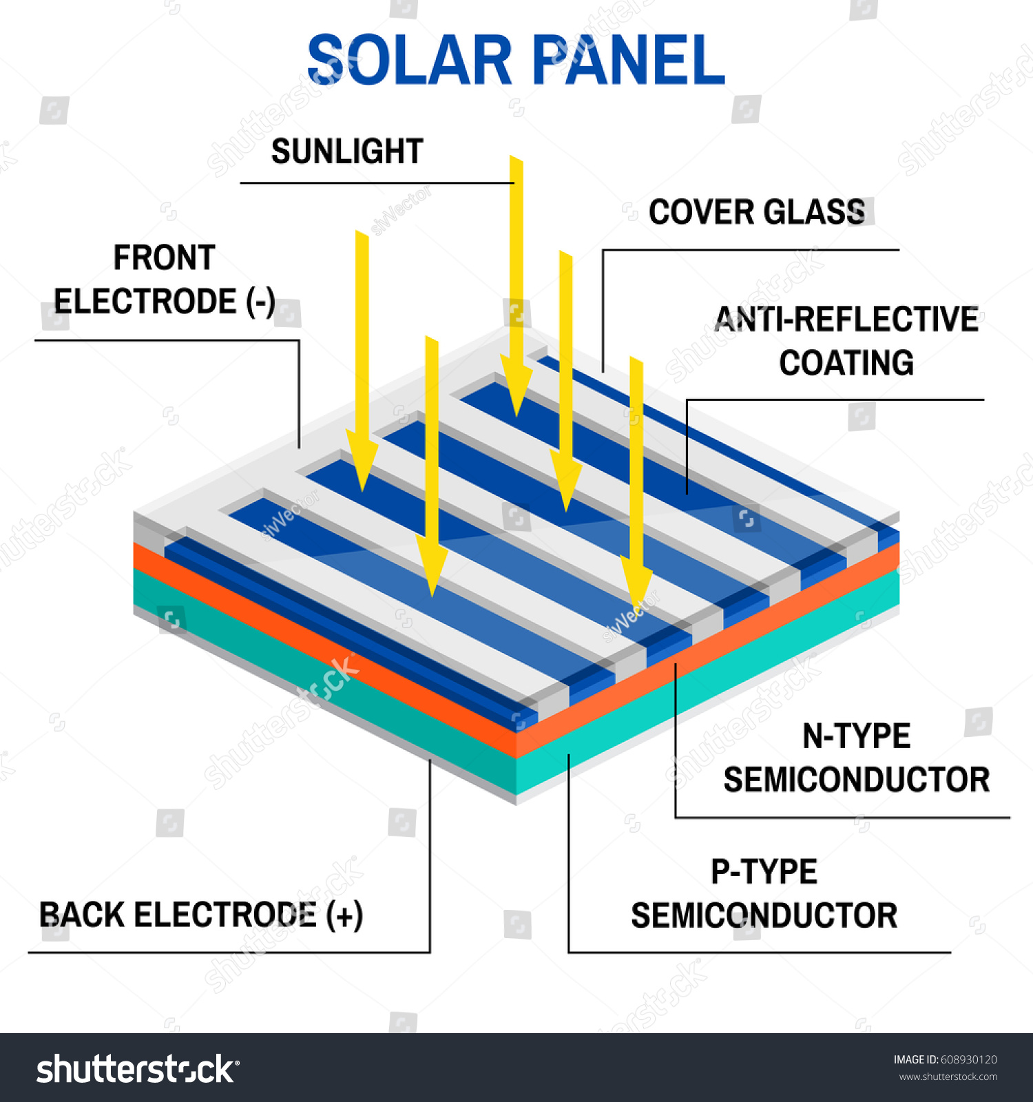 Process Converting Light Electricity Renewable Energy Stock Diagram Of To Concept Simplified An Off