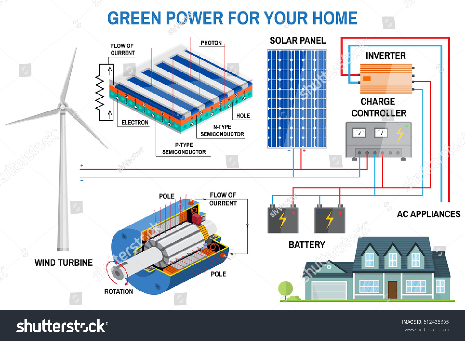 Fantastic Bulldog Car Wiring Diagrams Big Super Switch Wiring Regular Dimarzio Ep1112 Ibanez Humbuckers Youthful Security Wires White3 Wire Humbucker Solar Panel Wind Power Generation System Stock Vector 612438305 ..