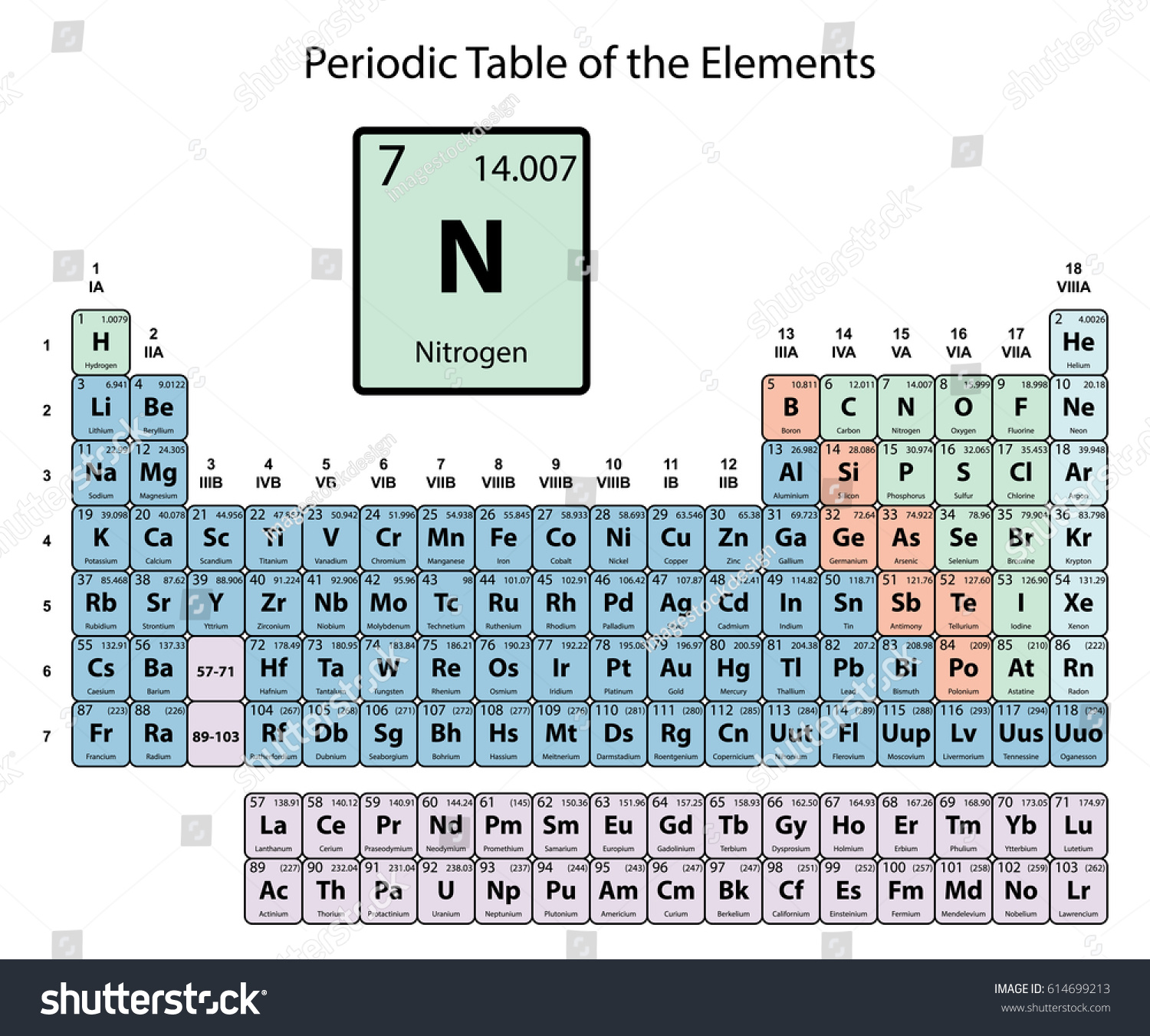 Salt symbol periodic table image collections periodic table images nitrogen symbol periodic table gallery periodic table images nitrogen big on periodic table elements stock vector gamestrikefo Images