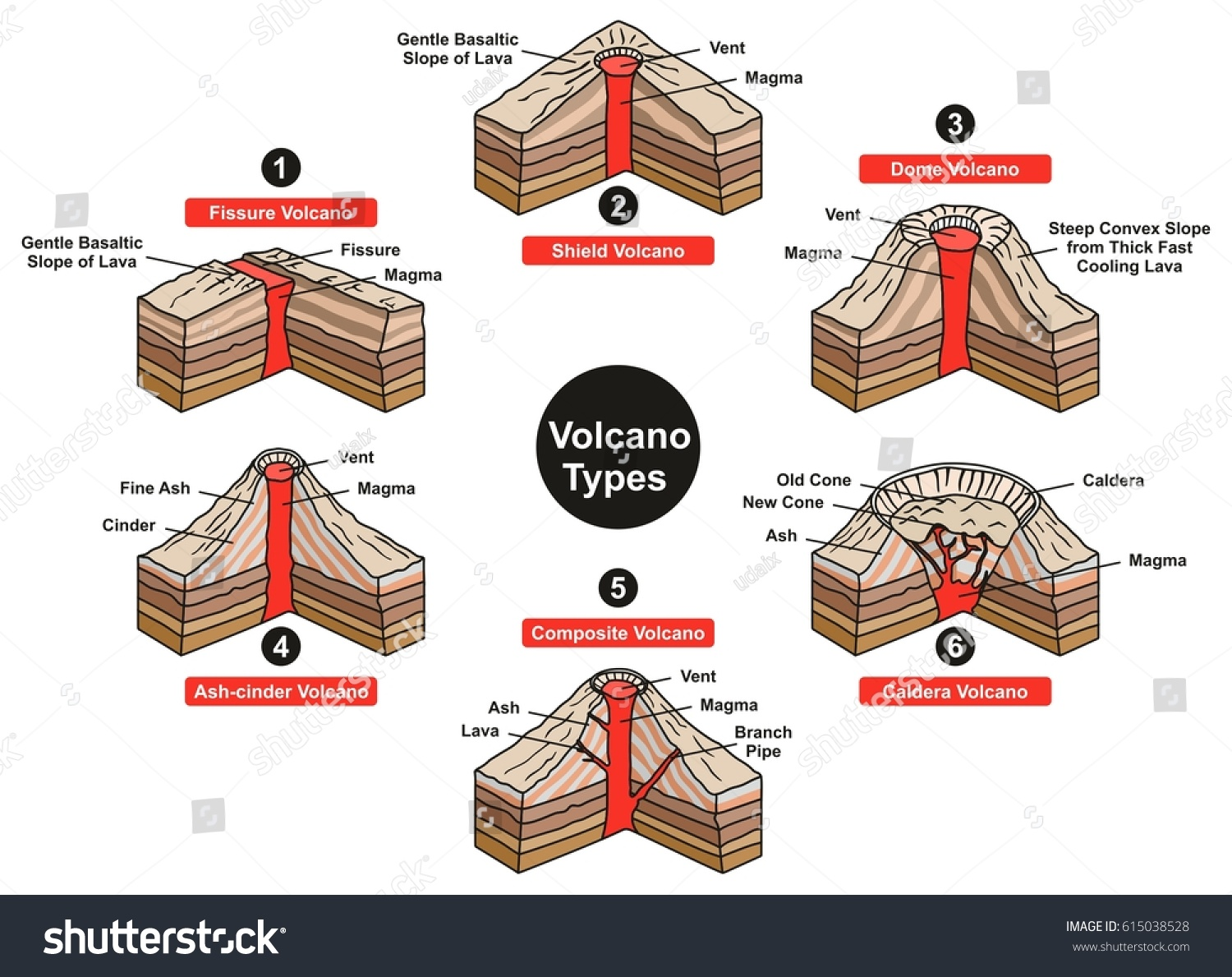 Volcano types infographic diagram including fissure stock vector volcano types infographic diagram including fissure shield dome ash cinder composite and caldera with all parts pooptronica