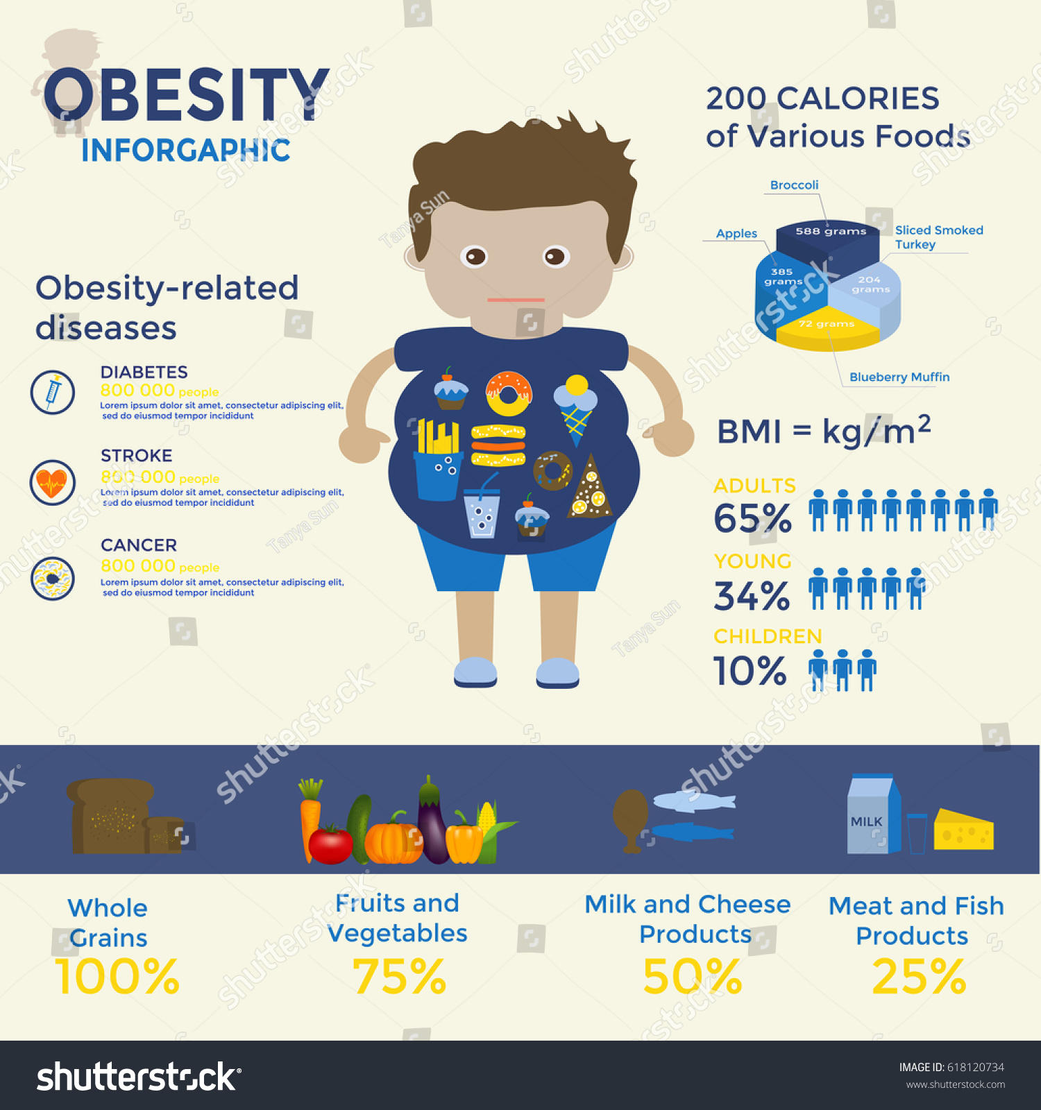 Sedentary Lifestyle: Obesity Infographics Template Fast Food Sedentary Stock