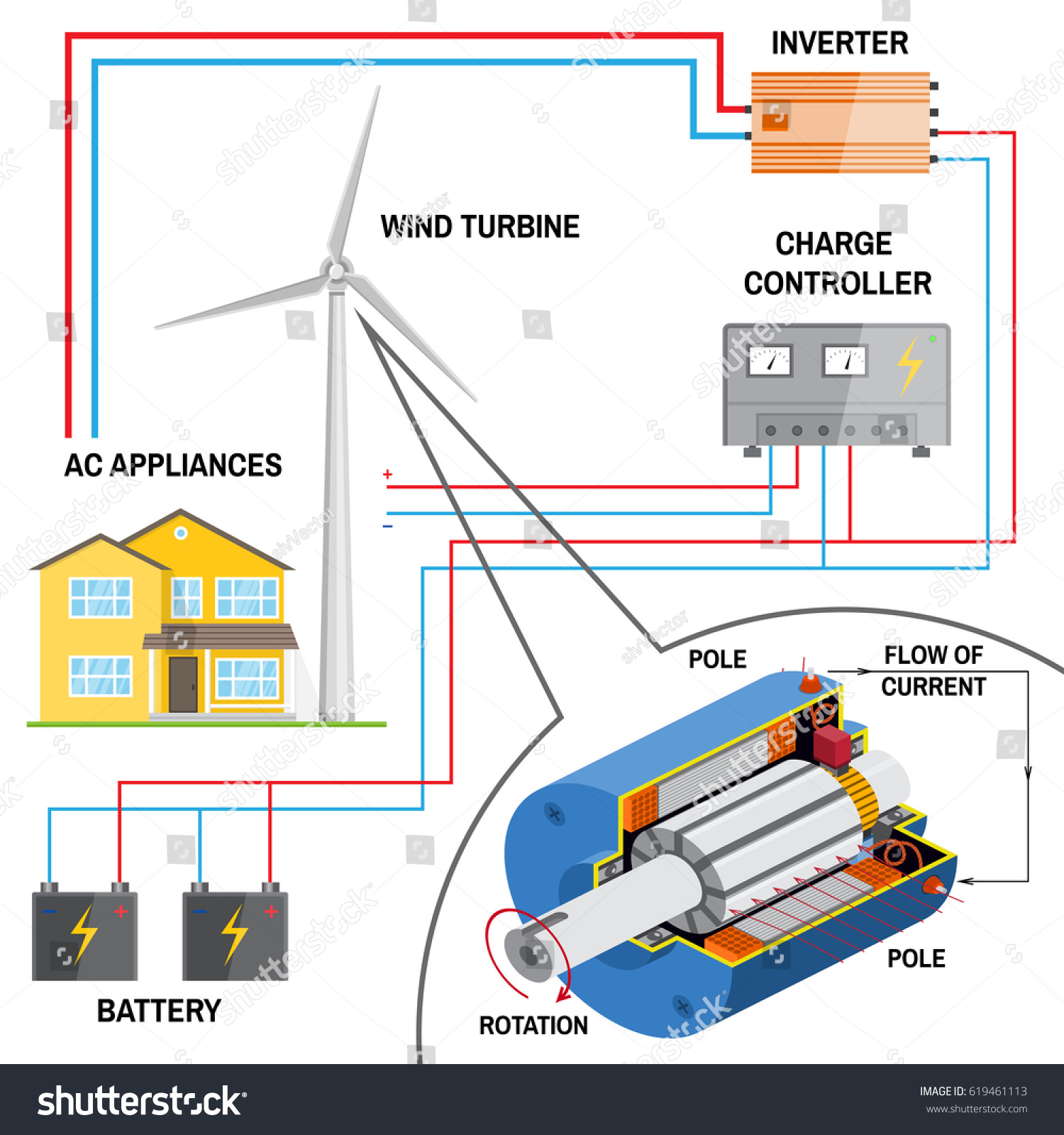 Wind Turbine System Home Renewable Energy Stock Illustration