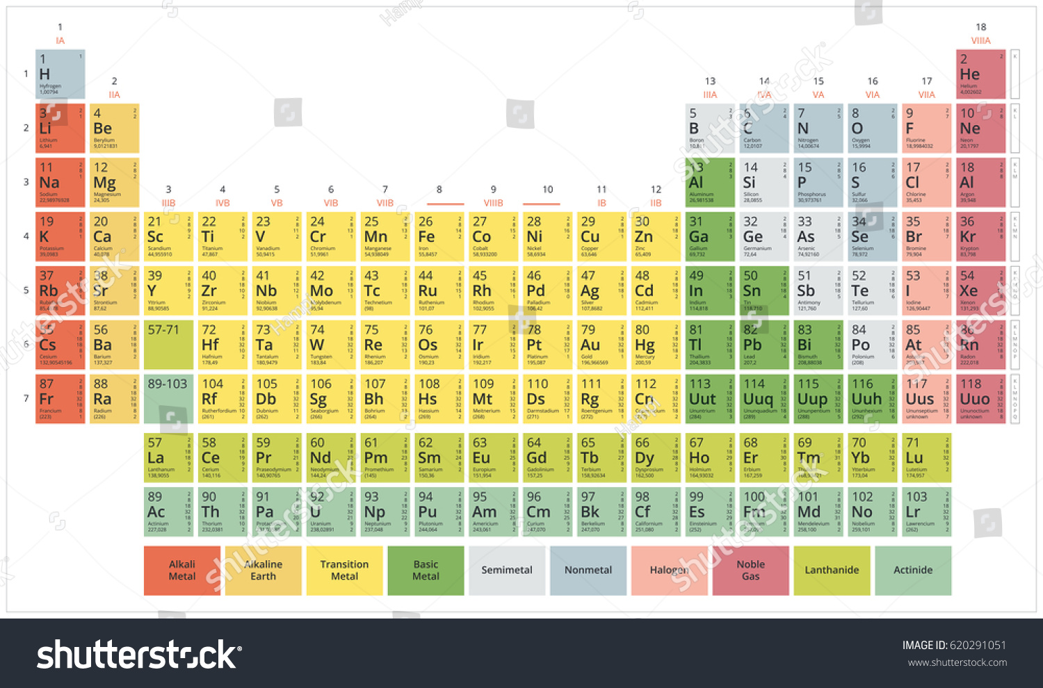 Periodic table chemical elements mendeleevs table stock vector periodic table of the chemical elements mendeleevs table modern flat pastel colors on white gamestrikefo Choice Image