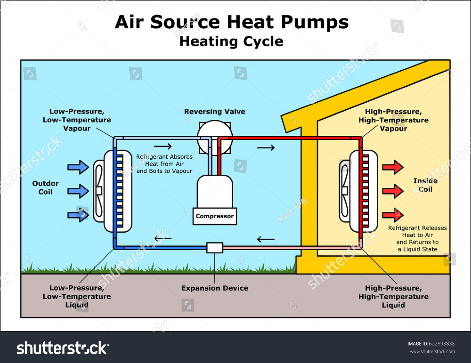 Air Source Heat Pumps Heating Cycle Stock Vector (Royalty Free ...