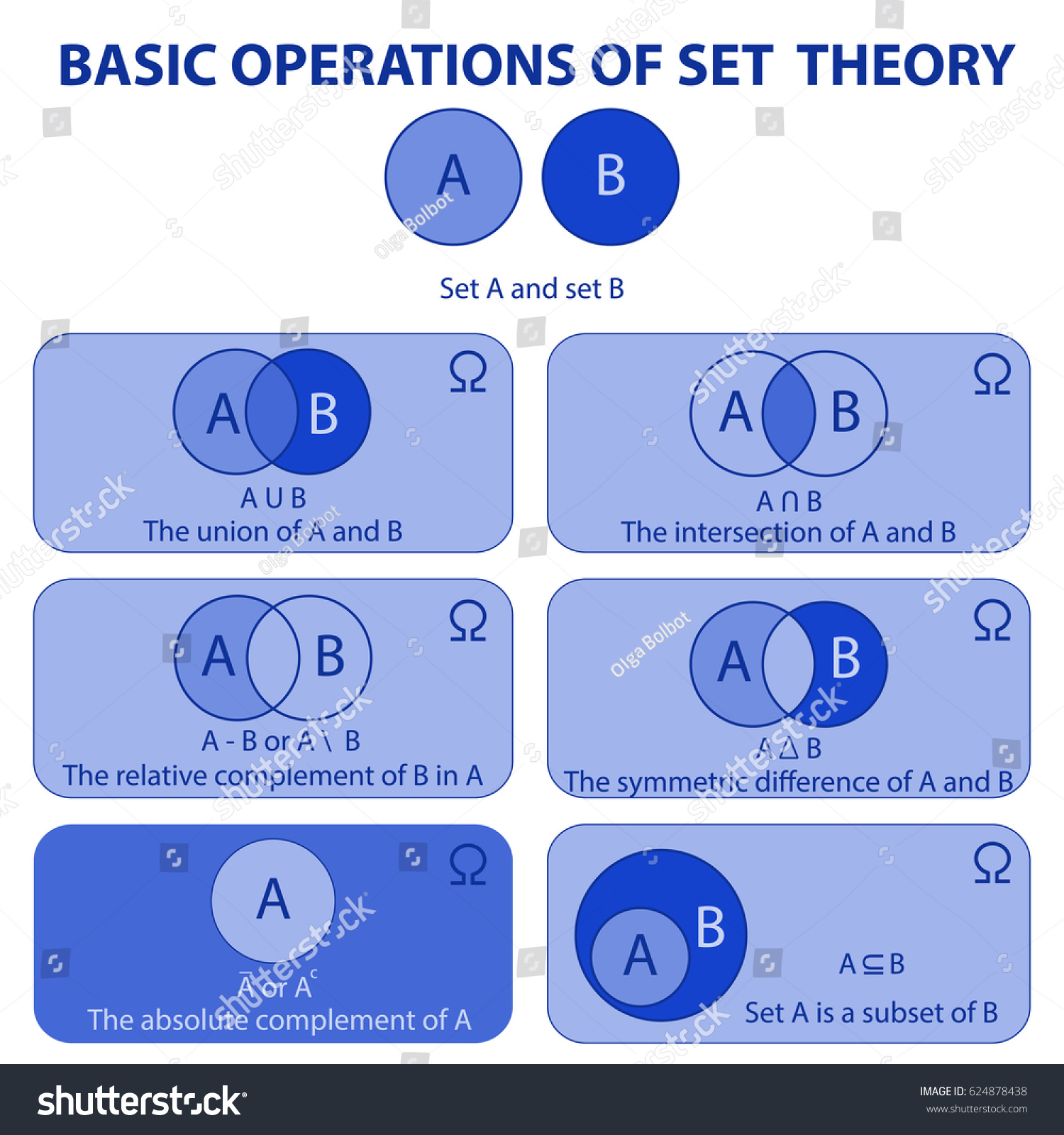 Basic operations set theory venn diagrams stock vector 624878438 the venn diagrams for two sets template for education pooptronica Gallery