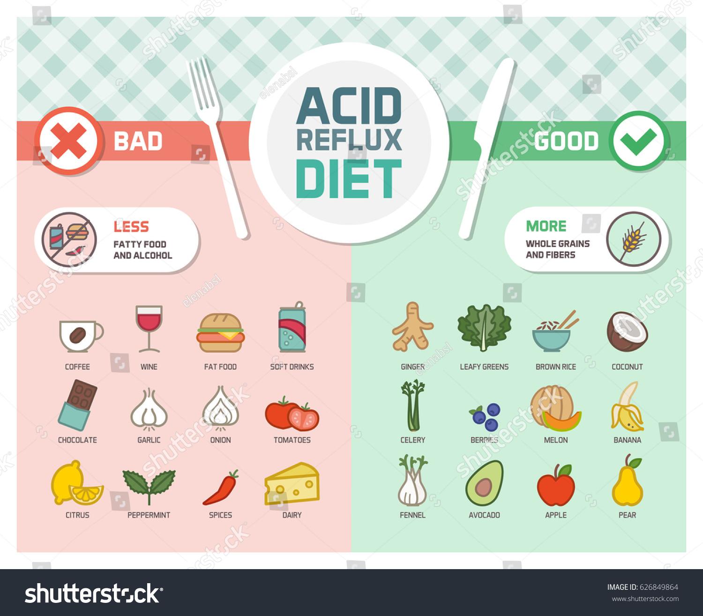 Gerd Natural Treatment Diet