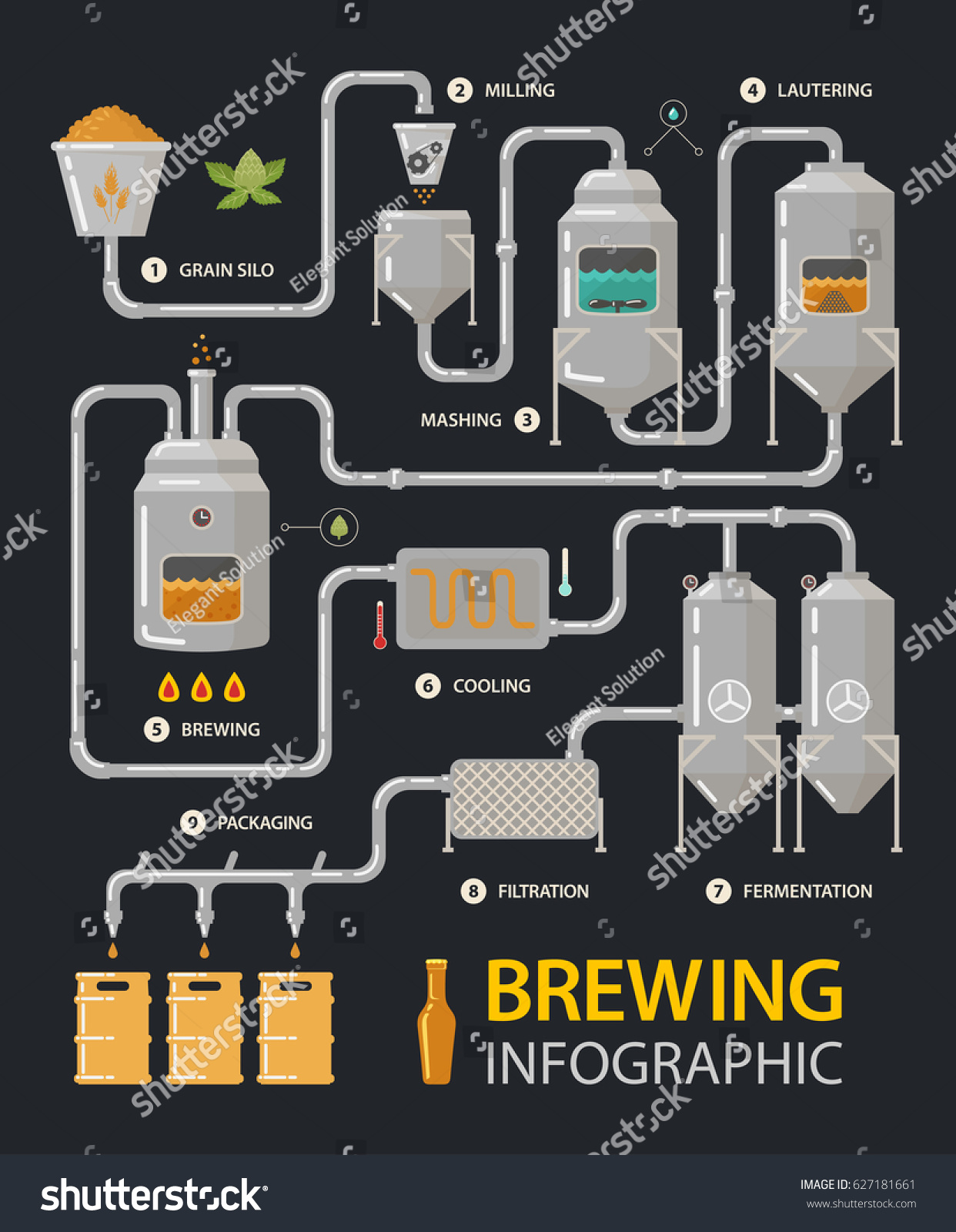 Brewing infographic beer production process tanks stock vector brewing infographic of beer production process with tanks and filters milling and lautering brew pooptronica