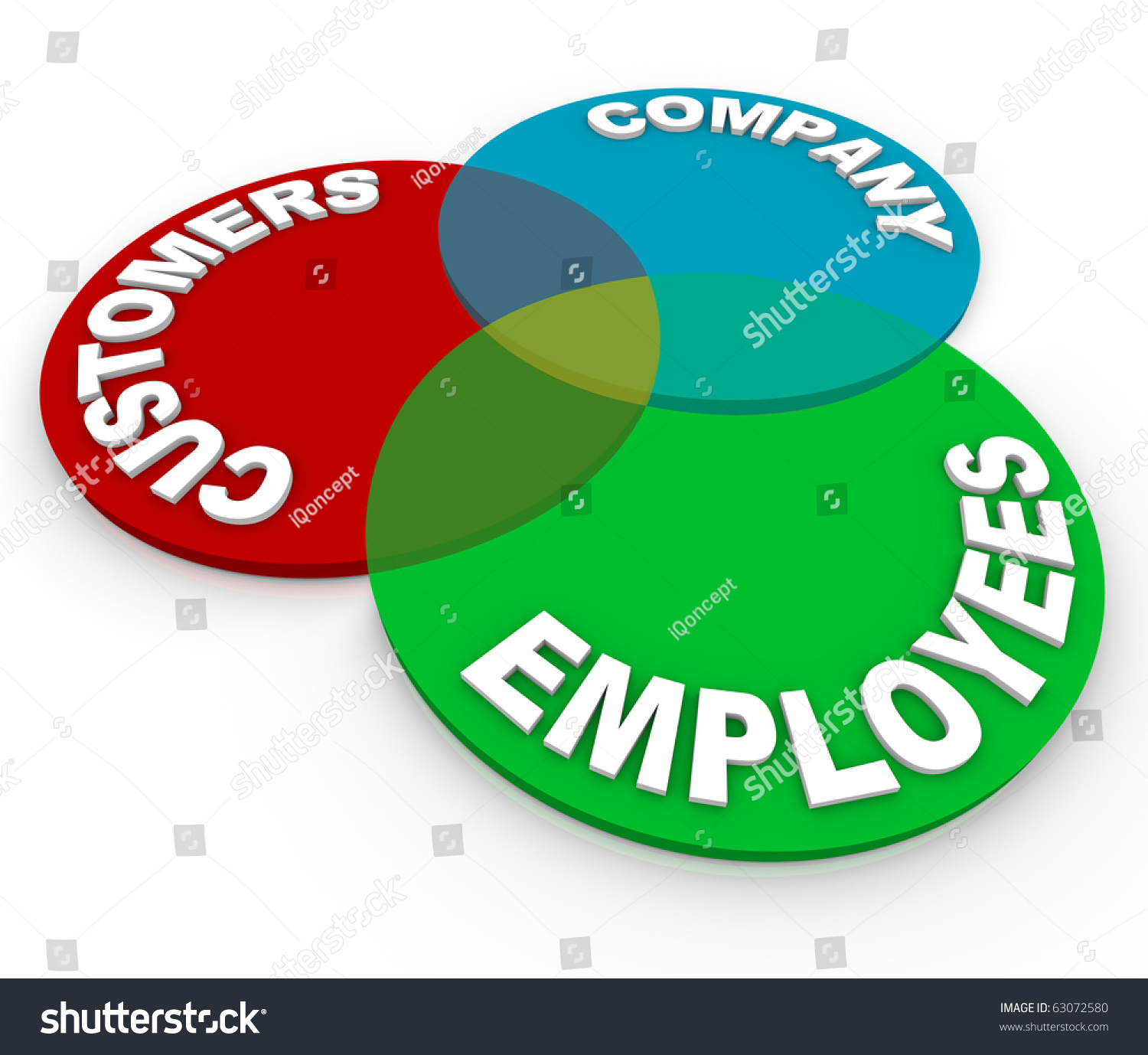 Customer service venn diagram three circles stock illustration a customer service venn diagram of three circles marked customers company and employees pooptronica Images