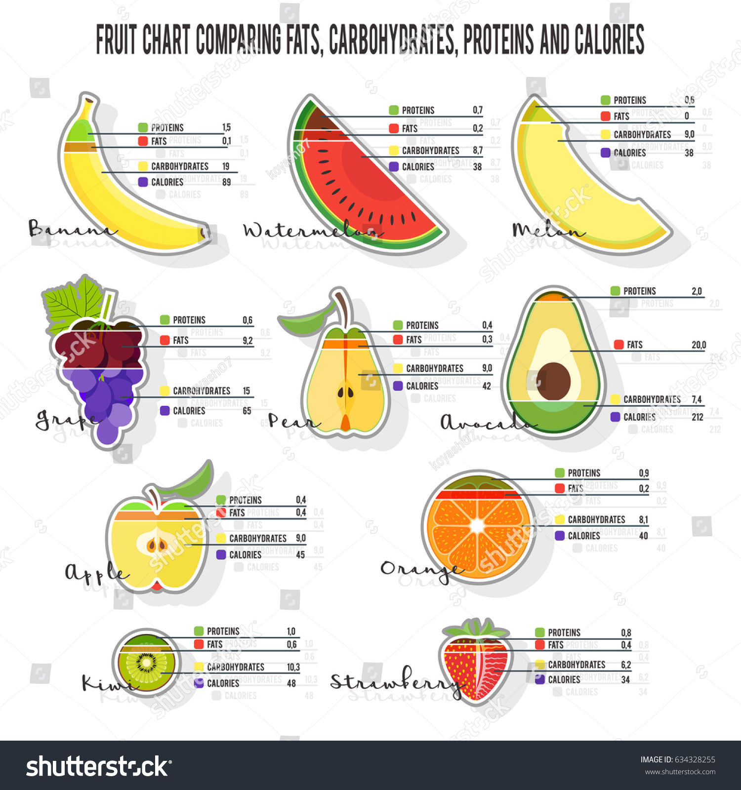 Fruit Chart Comparing Fats Carbohydrates Proteins Stock Vector Royalty Free 634328255
