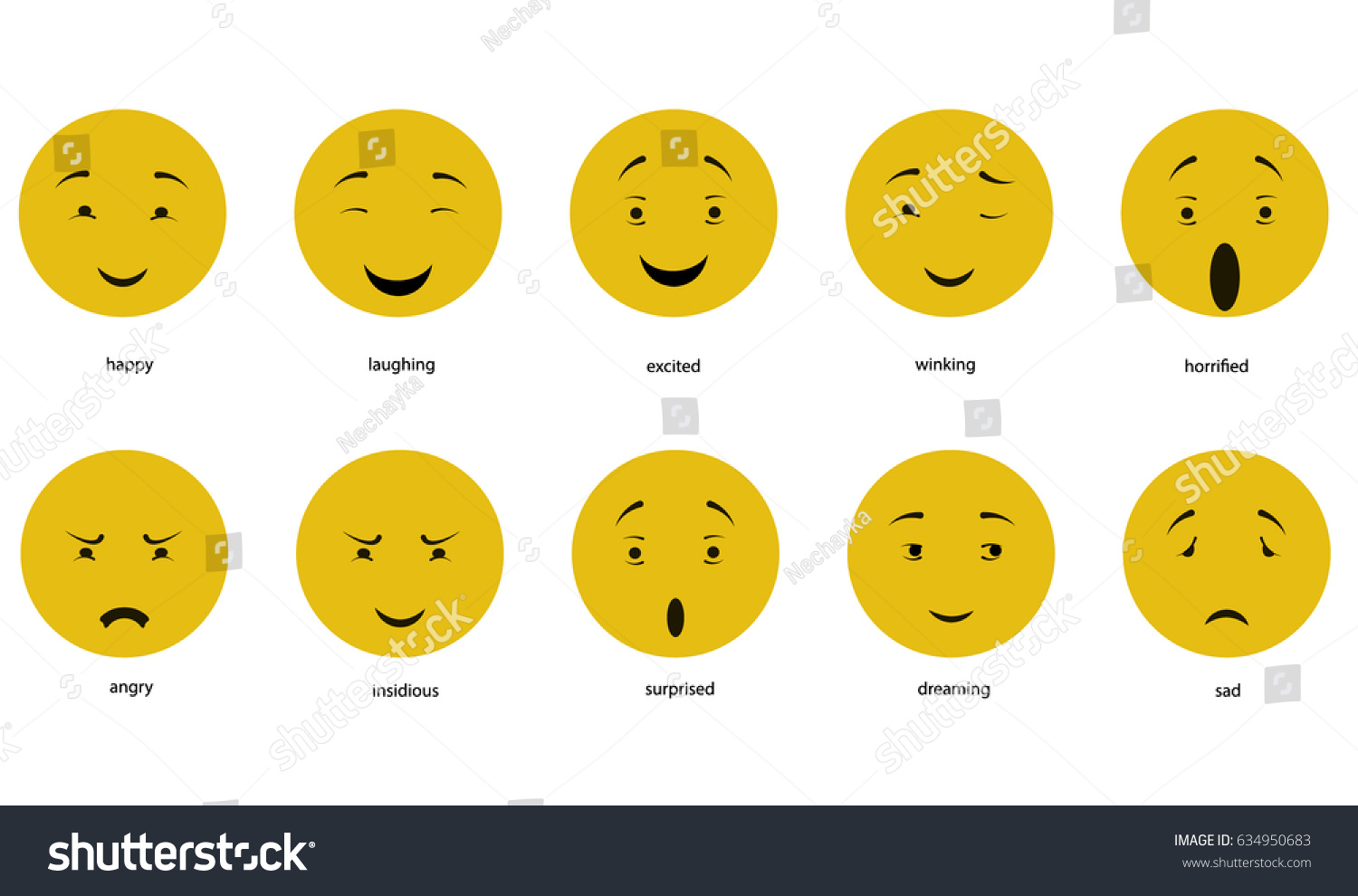 Chart of facial expressions