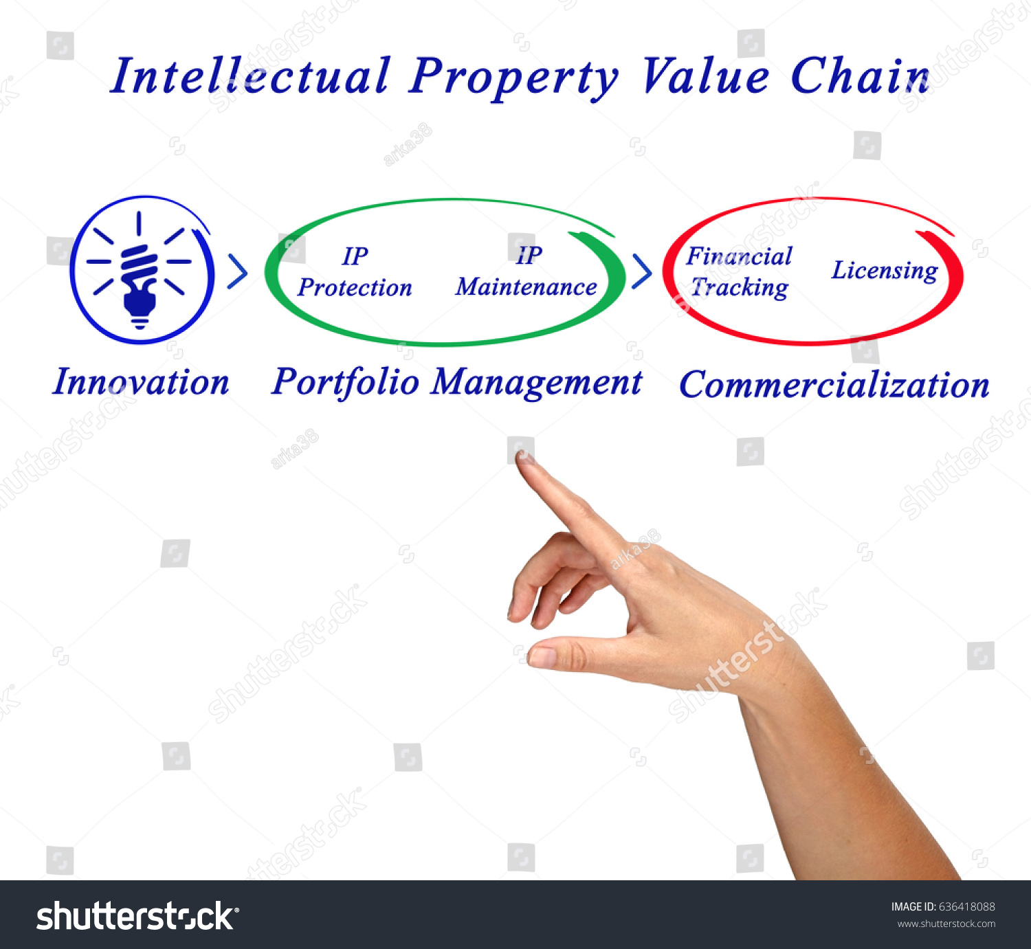 Intellectual Property Protection: Intellectual Property Value Chain Stock Photo 636418088