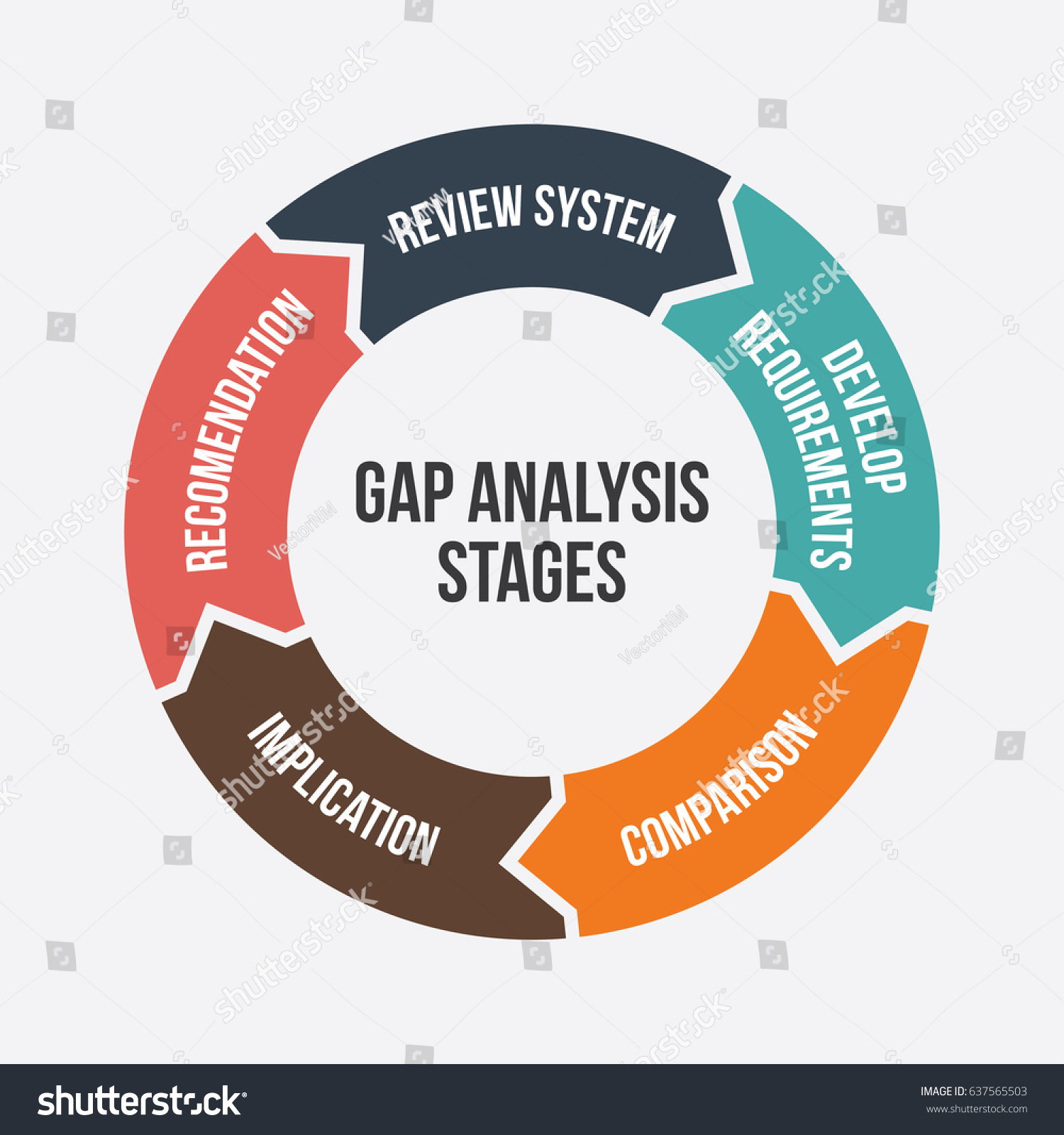 Gap Analysis Stages Diagram Illustration Business Stock Vector 637565503
