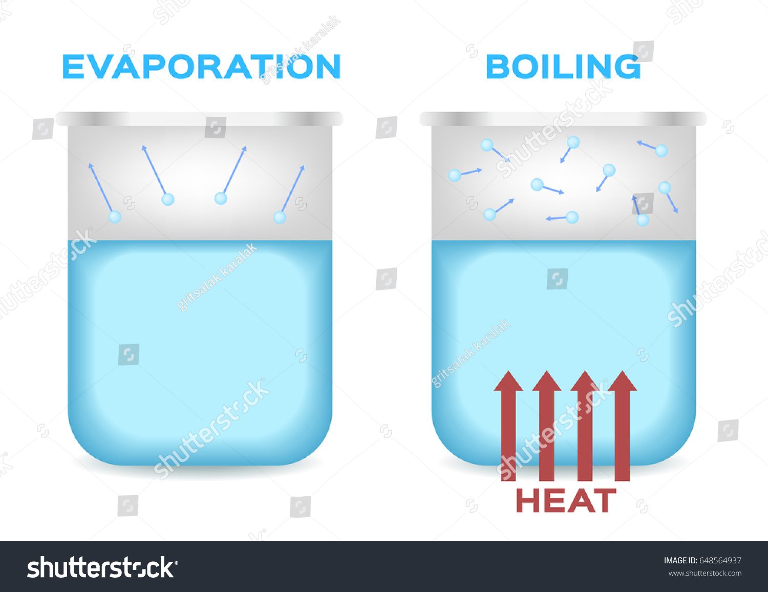evaporation boiling point water vector stock vector (royalty free