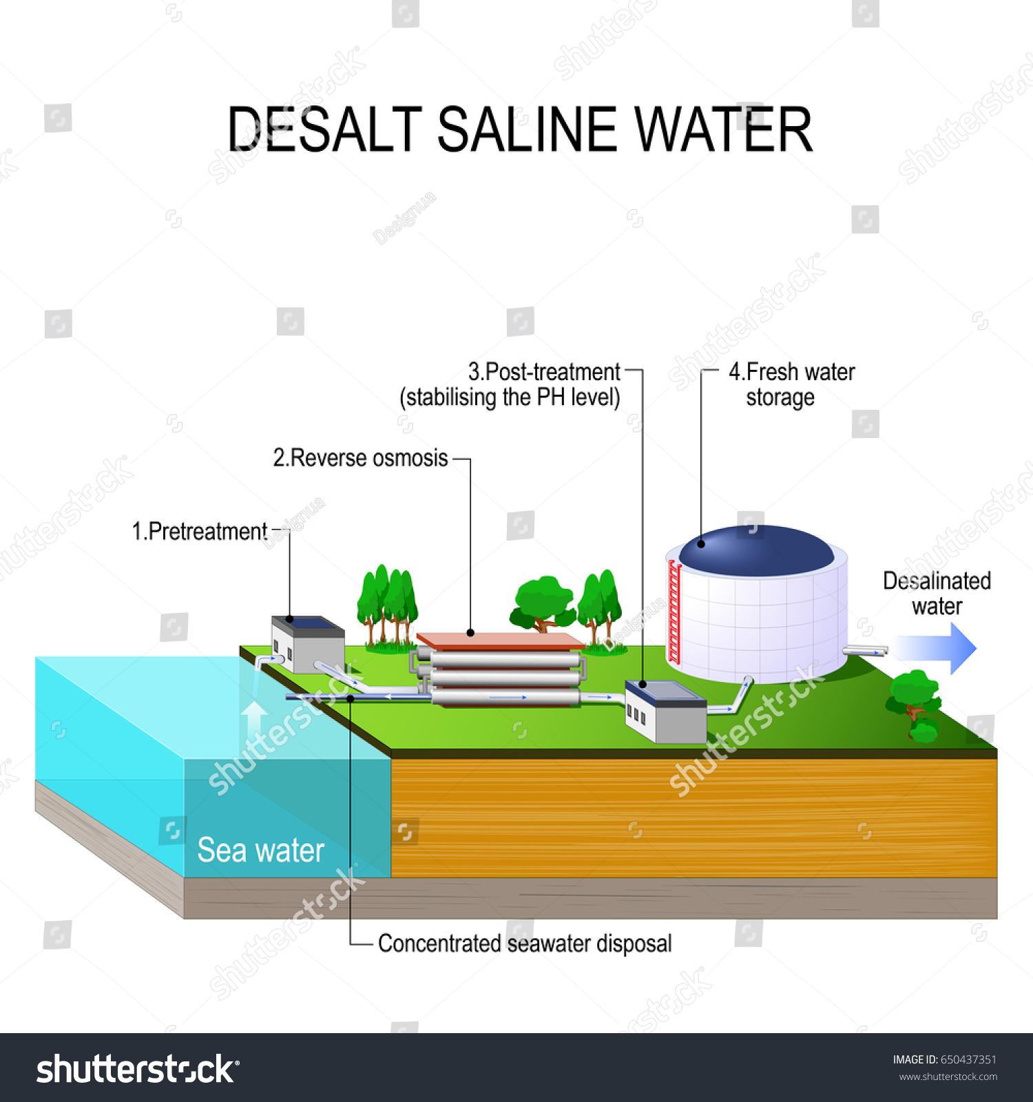 Desalination Plant Desalt Saline Water Vector Stock Vector