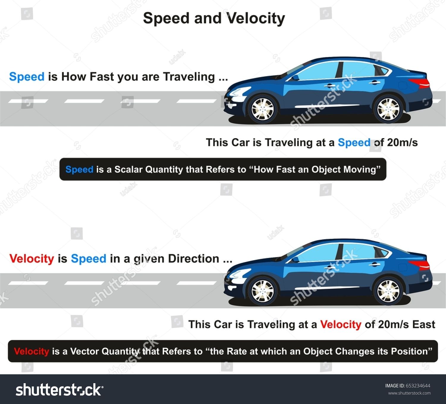 Speed Velocity Infographic Diagram How You Stock Vector