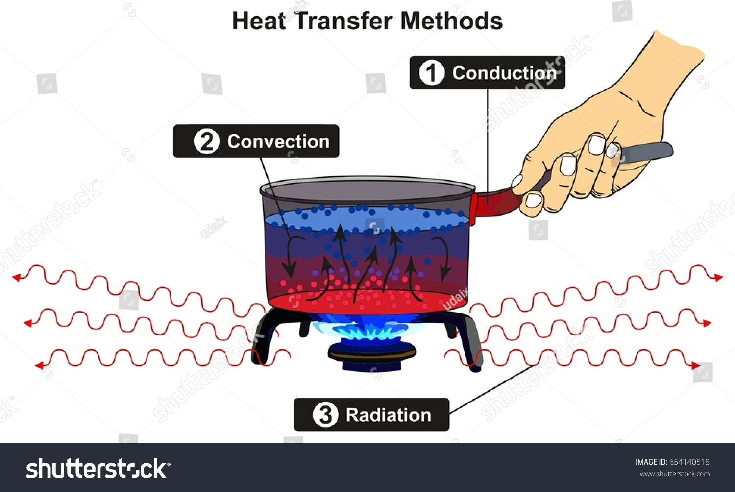 stock photo heat transfer methods infographic diagram including conduction convection and radiation with 654140518 heat transfer methods infographic diagram including stock