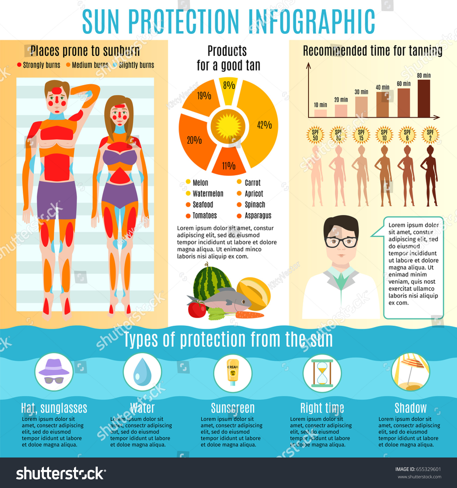 ultraviolet and skin cancer Uv light is thought to be the major risk factor for most skin cancers tanning lamps and booths are another source of uv radiation people with high levels of .