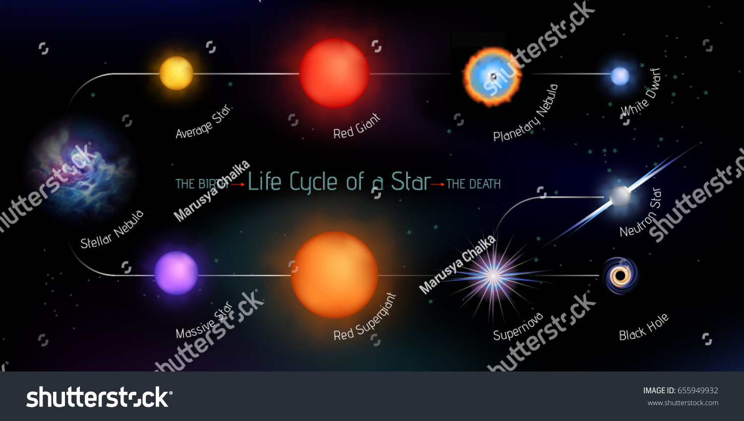 vector illustration stages star life cycle stock vector 655949932
