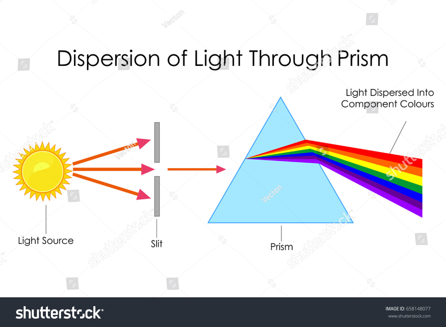 Education Chart Physics Dispersion Light Through Stock