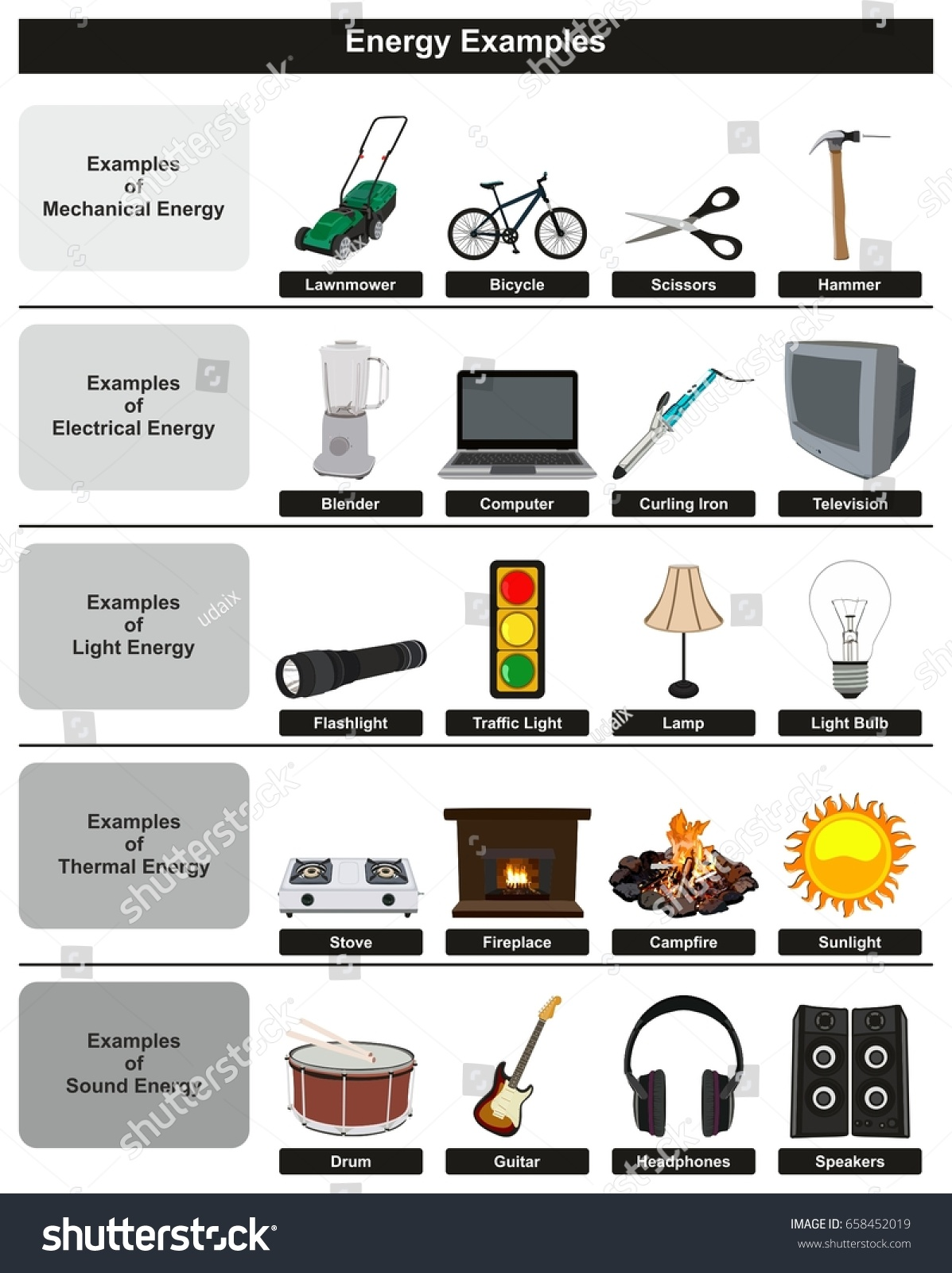 Energy Examples Infographic Diagram Including Most Stock Vector Mechanical Common Types Electrical Light Thermal And Sound For Physics