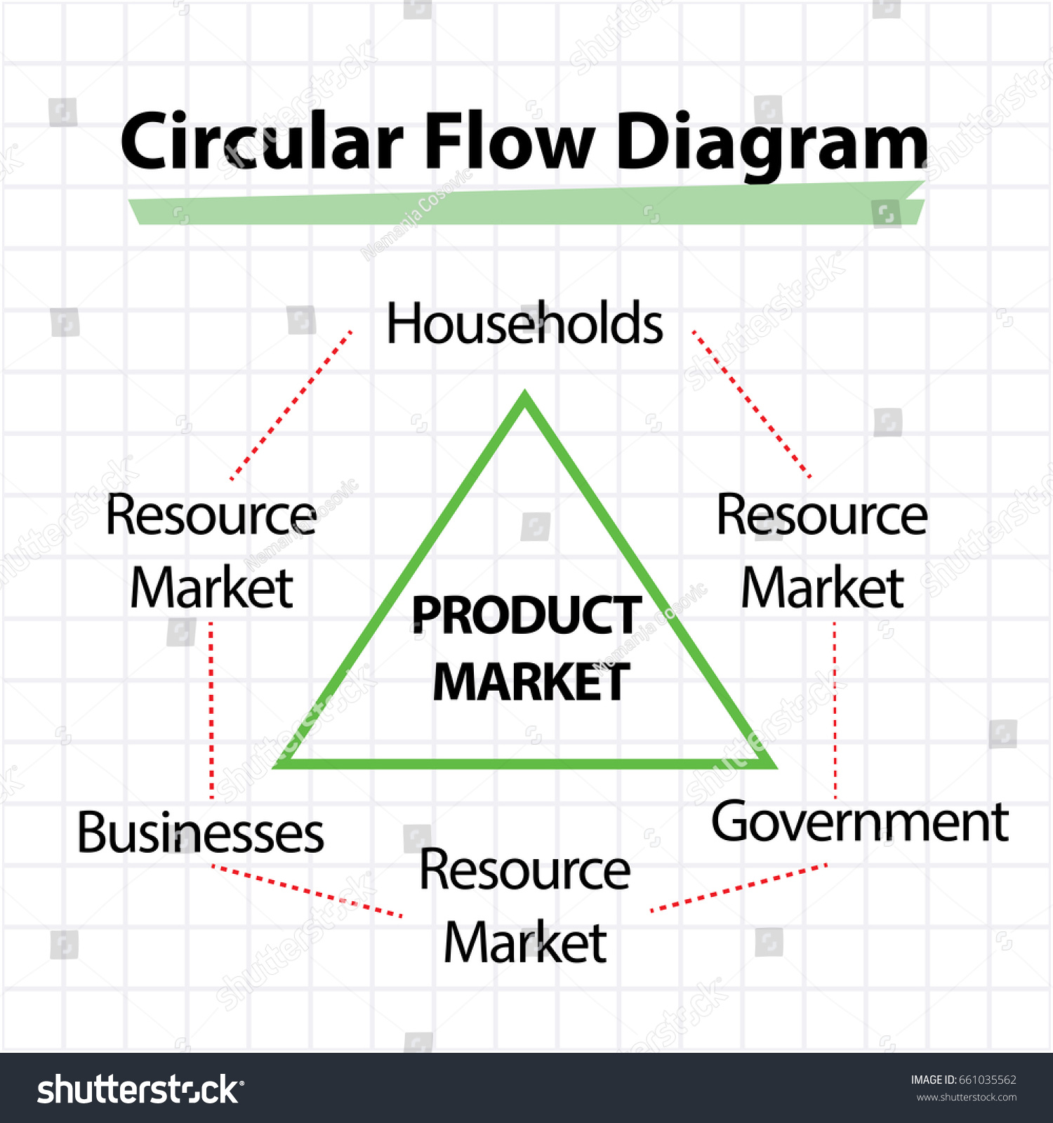 Circular flow diagram product market concept stock vector circular flow diagram product market concept pooptronica