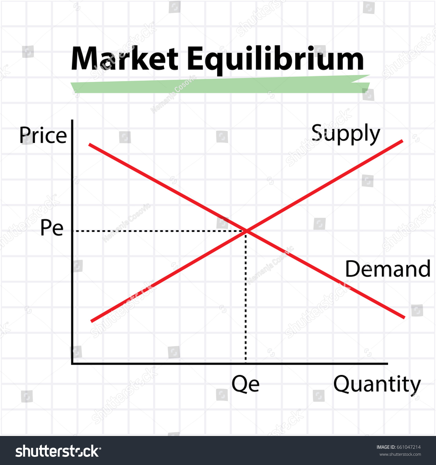 market equililibrium Shifts in the demand and supply curves alter market equilibrium on the demand side, any factor which makes the demand curve shift to the right (without affecting the supply curve) will increase the equilibrium price and quantity.