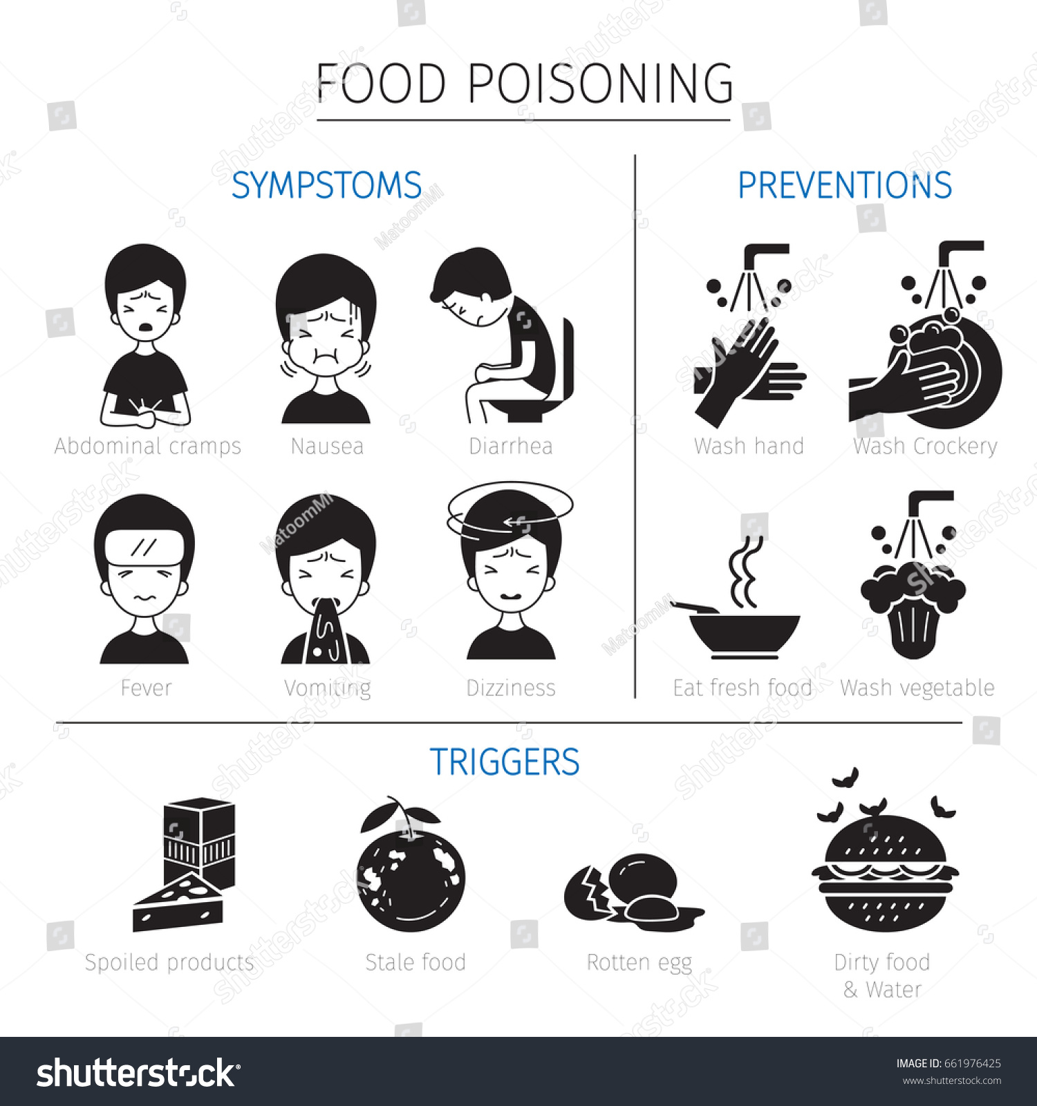 Food poisoning symptoms triggers preventions outline stock vector food poisoning symptoms triggers and preventions outline icons stomach internal organs body biocorpaavc Image collections