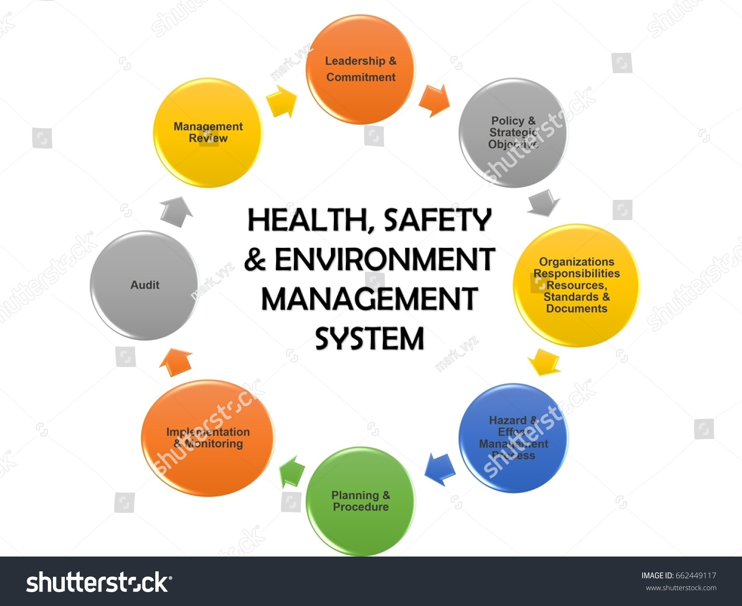 total environmental health and safety management For more details on environment, health and safety management at 13% of total waste airport's broader environmental health and safety.