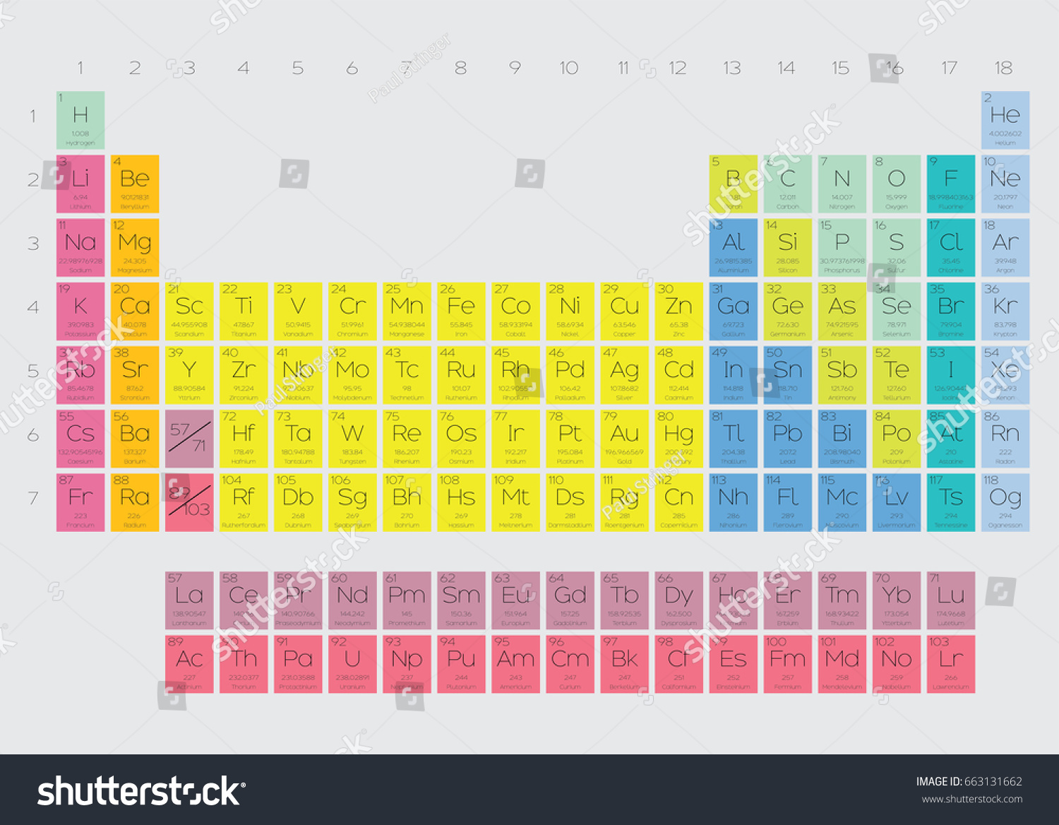 Periodic table of elements color coded image collections periodic table of elements color coded gallery periodic table images periodic table of elements color coded gamestrikefo Images