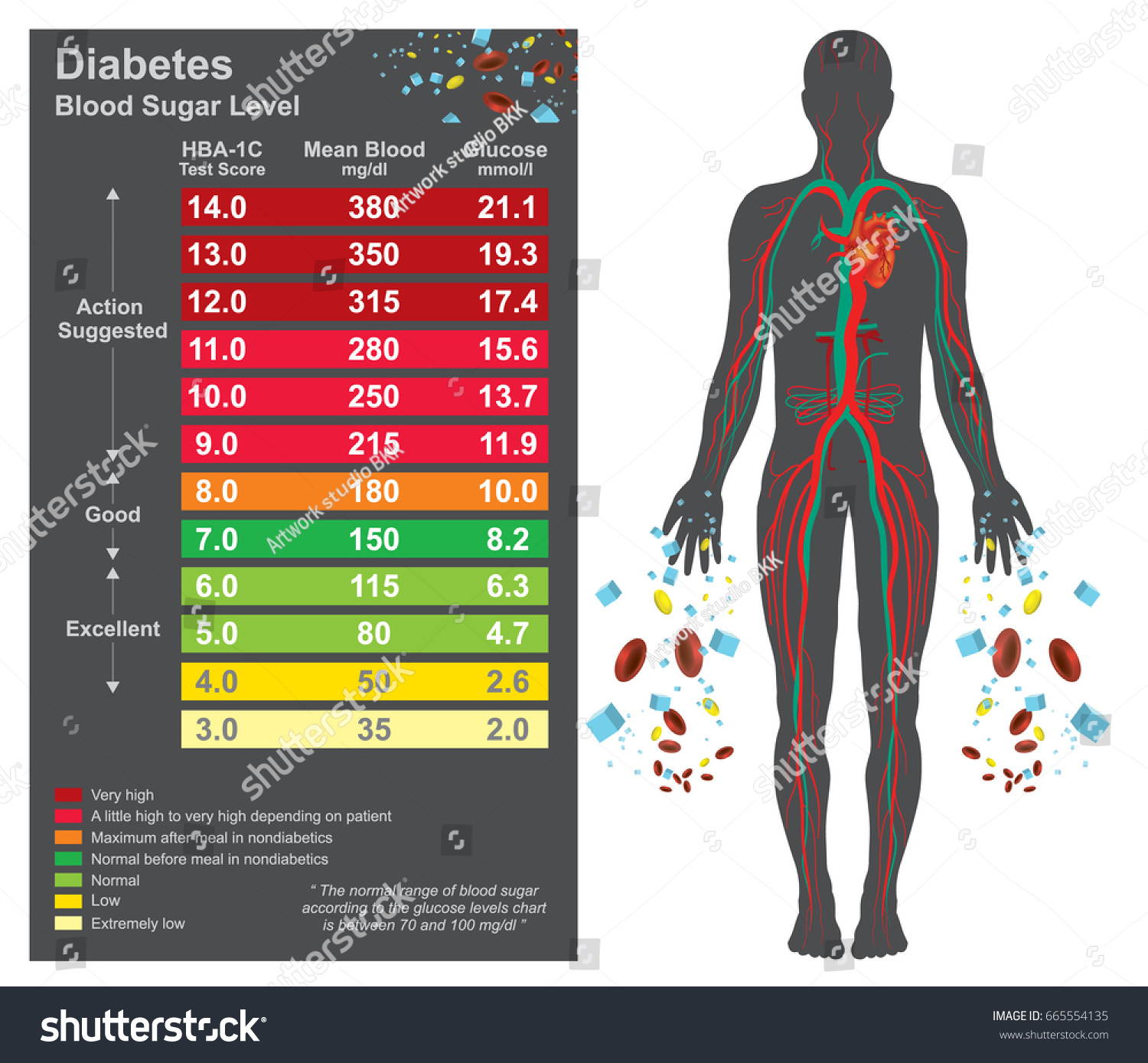 blood suger chart