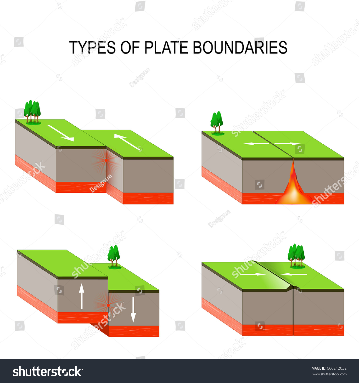 Tectonic plate interactions types plate boundaries stock types of plate boundaries transform boundary occurs where two plates slide pooptronica Image collections