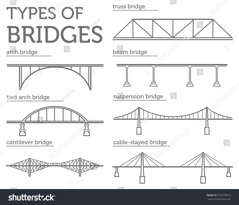 types of bridges Below is the list of 5 main types of bridges: girder bridges arch bridges cable-stayed bridges rigid frame bridges truss bridges it is.