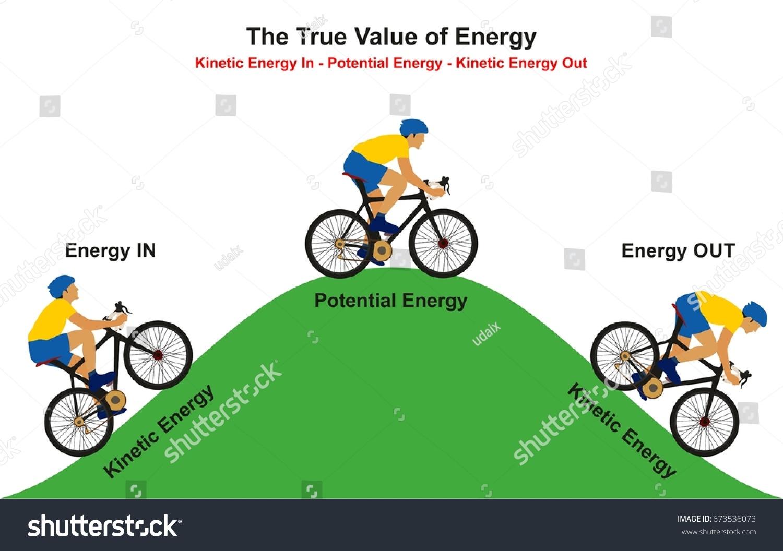 true value energy infographic diagram example stock vector. Black Bedroom Furniture Sets. Home Design Ideas