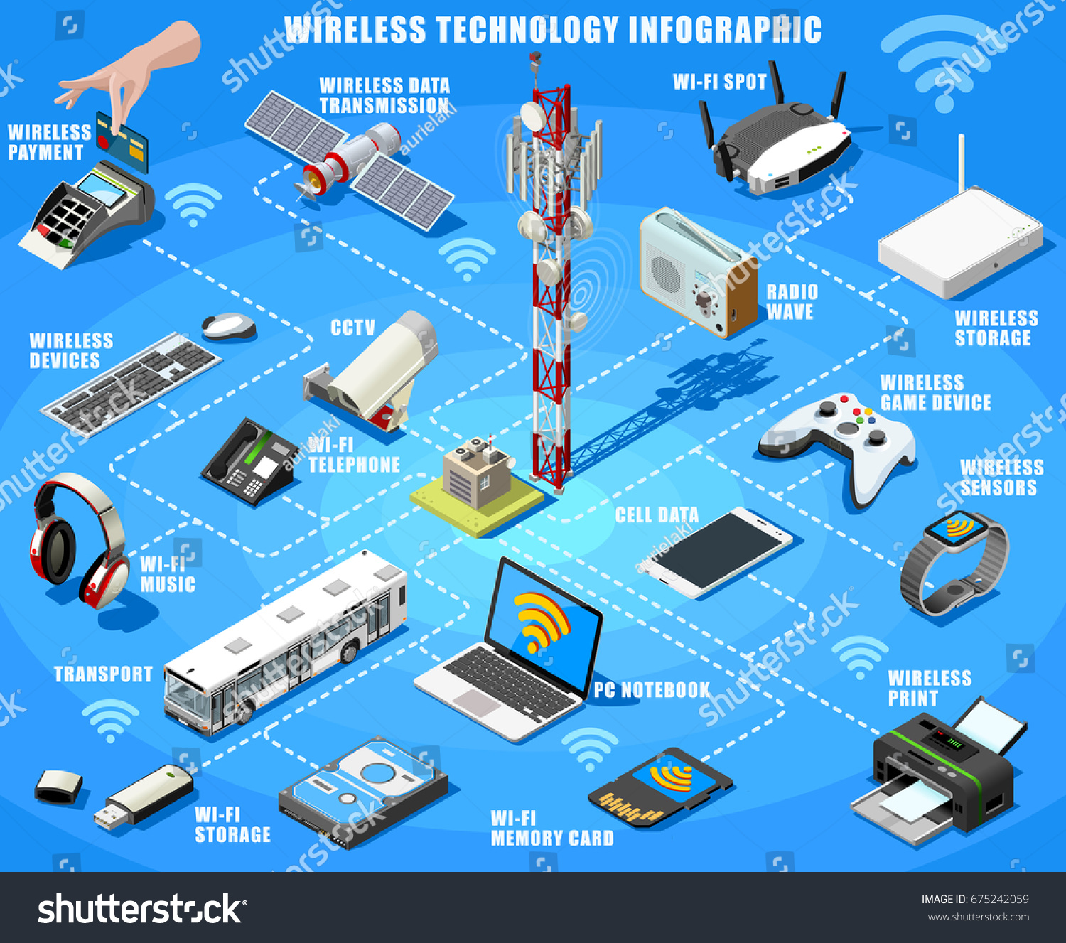 Smartphone Electronic Devices Wireless Connection Technology Stock Set Up Printer Diagram And Infographic Isometric Poster Of Internet Access Flowchart With
