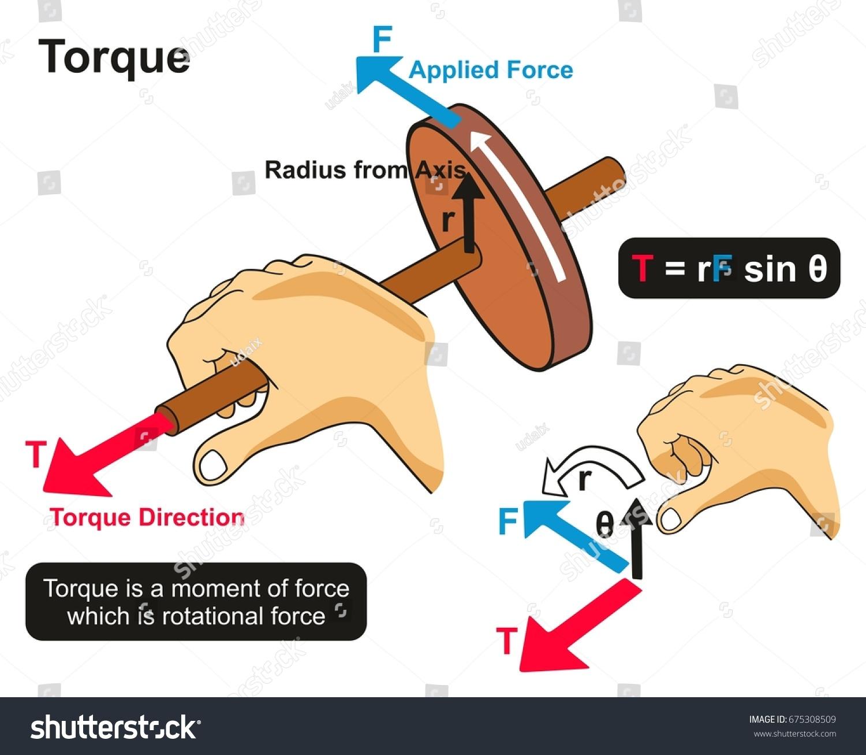 Torque Example Physics Lesson Infographic Diagram Stock