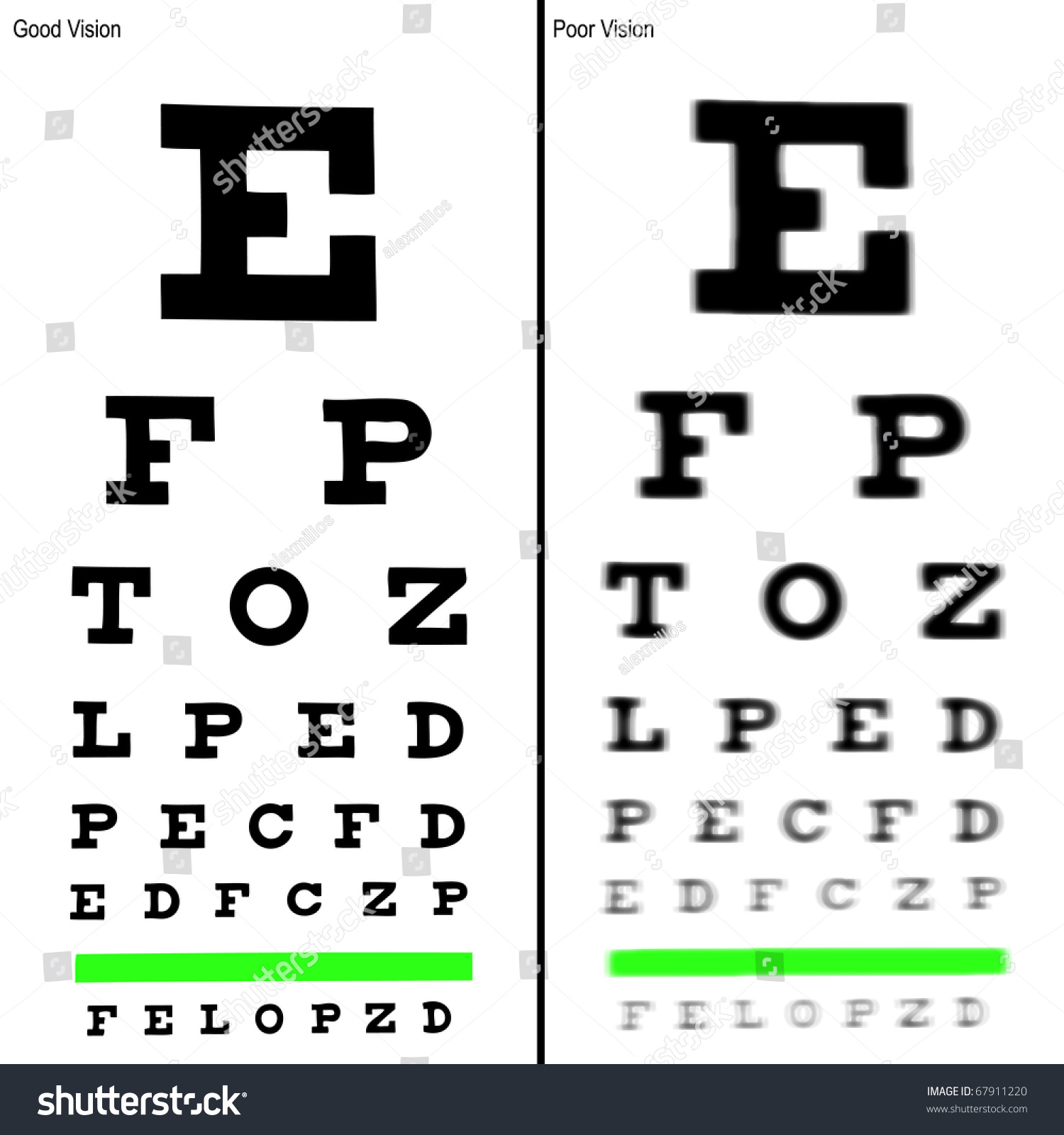 Good And Poor Eye Chart Illustrations Ez Canvas