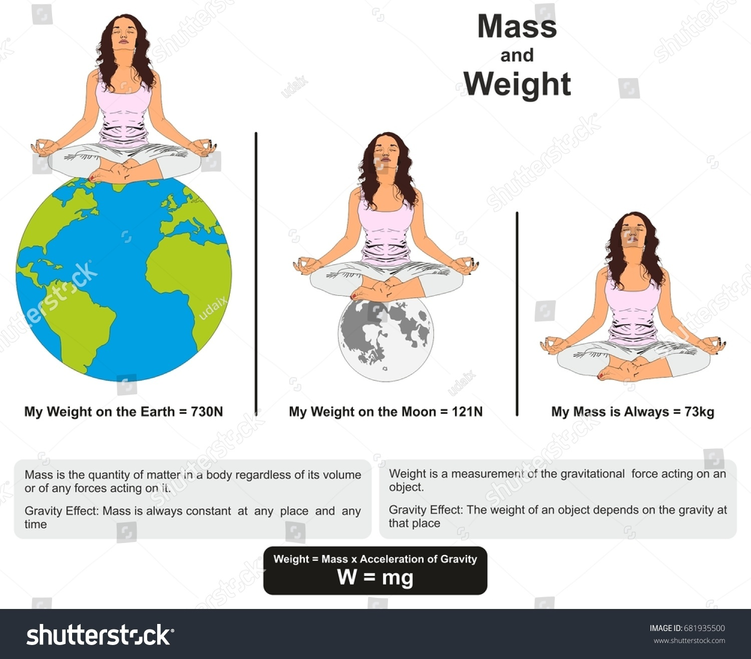 Mass Weight Physics Lesson Infographic Diagram Stock Illustration Acceleration Due To Gravity The Free Body For This And Showing Difference Between Them With Example On Earth