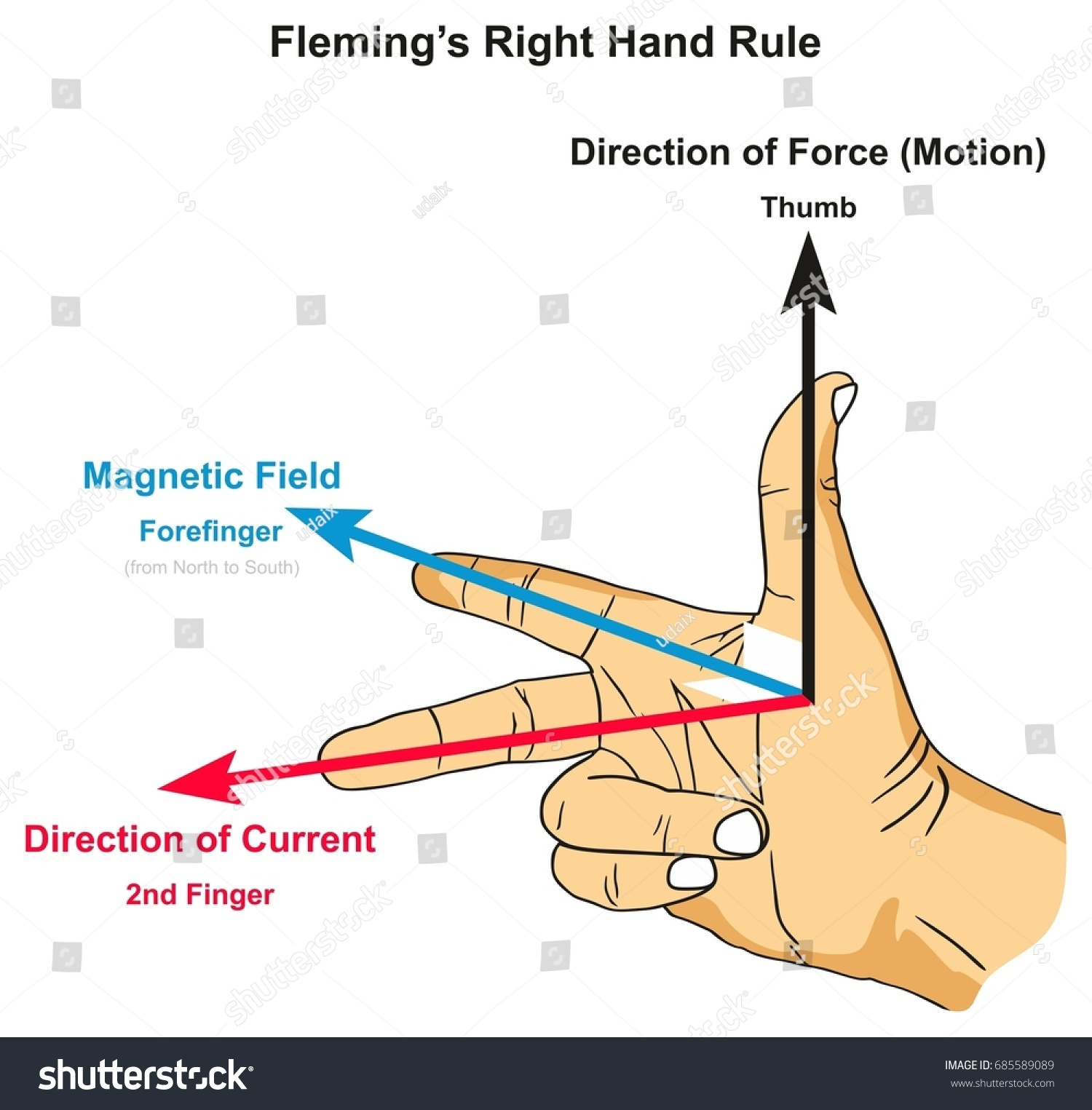 Force Current Flow: Right Hand Rule Infographic Diagram Showing Stock