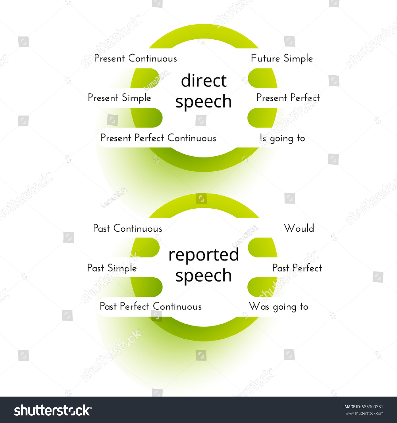 English grammar reported speech tense changes stock vector english grammar reported speech tense changes ccuart Images